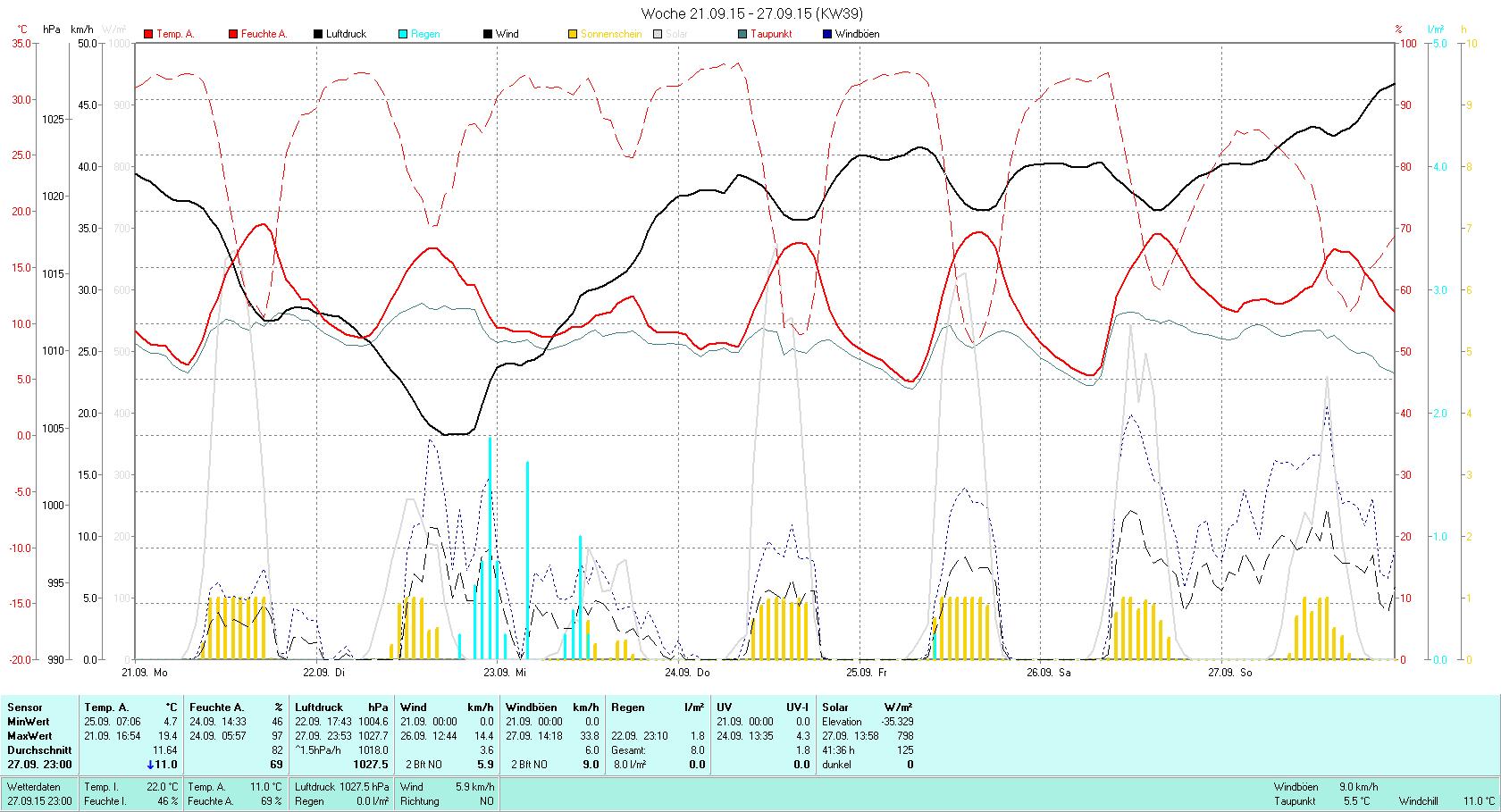 KW 39 Tmin 4.7°C, Tmax 19.4°C, Sonne 41:36h, Niederschlag 8.0mm/2