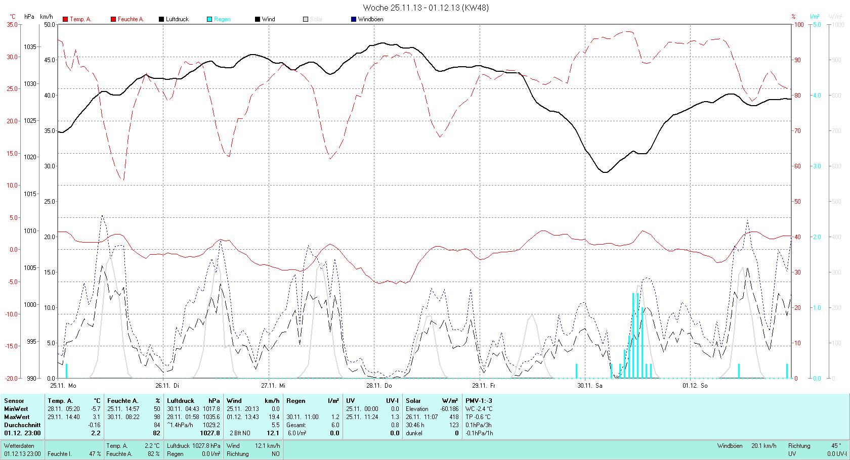 KW 48 Tmin -5.7°C, Tmax 3.1°C, Sonne 19:34h, Niederschlag 6.0mm/2