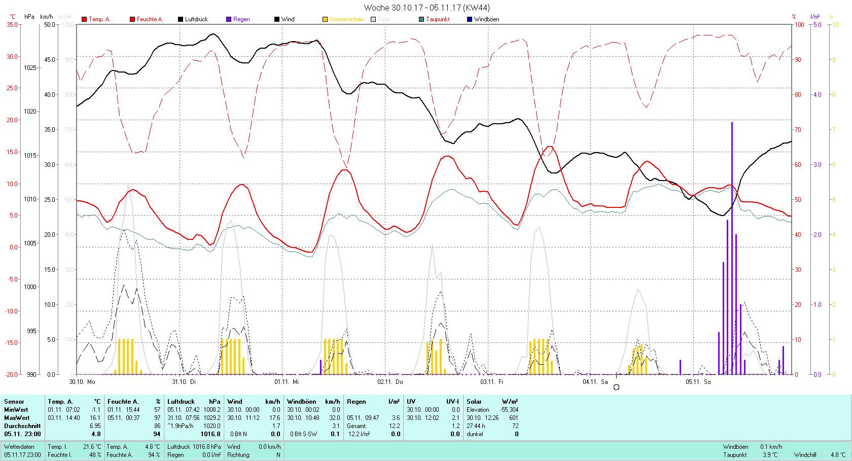 KW 44 Tmin -1.1°C, Tmax 16.1°C, Sonne 26:06 h Niederschlag 12.2 mm2