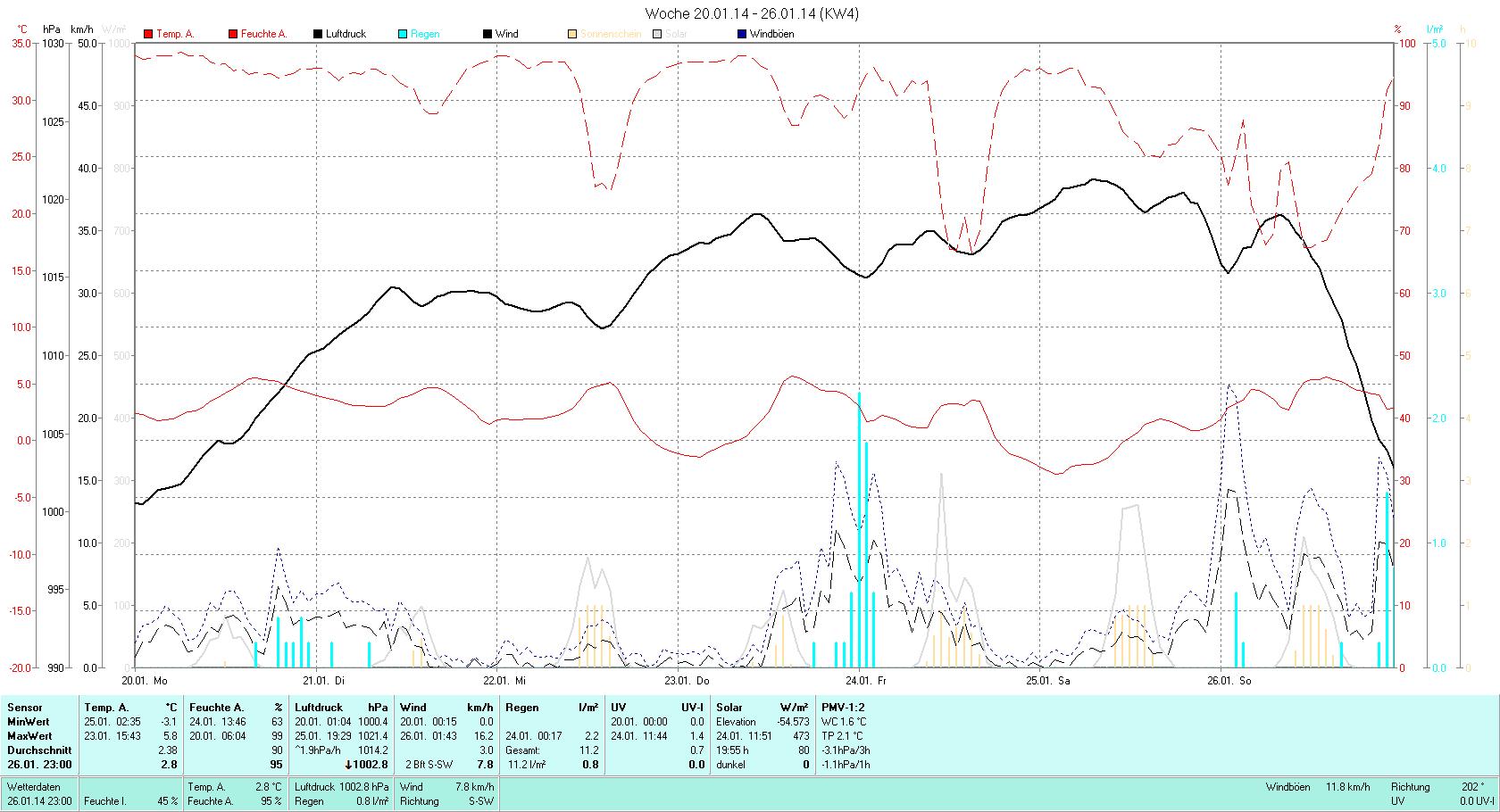 KW 04 Tmin -3.1°C, Tmax 5.8°C, Sonne 19:55h, Niederschlag 11.2mm/2
