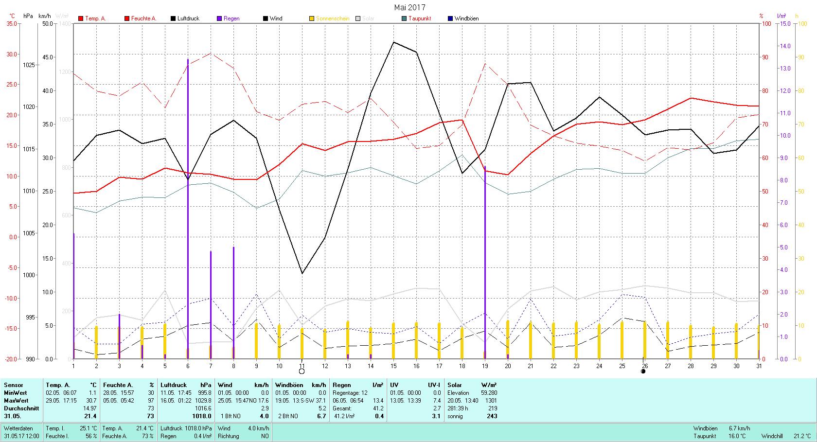 Mai 2017 Tmin 1.1°C, Tmax 30.7°C, Sonne 281:39h, Niederschlag 41.2mm/2