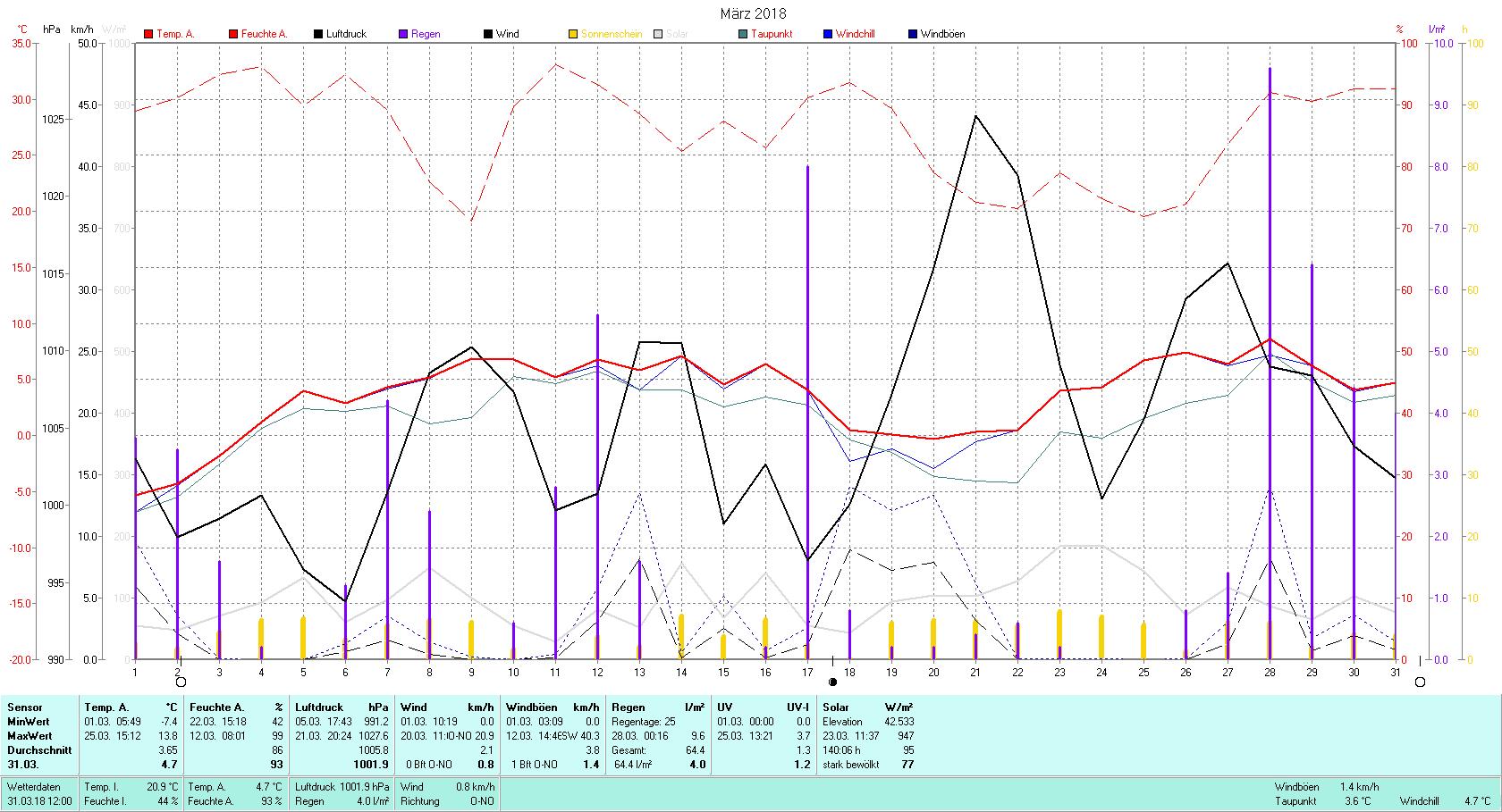 März 2018 Tmin -7.4°C, Tmax 13.8°C, Sonne 140:06 h, Niederschlag 64.4mm/2