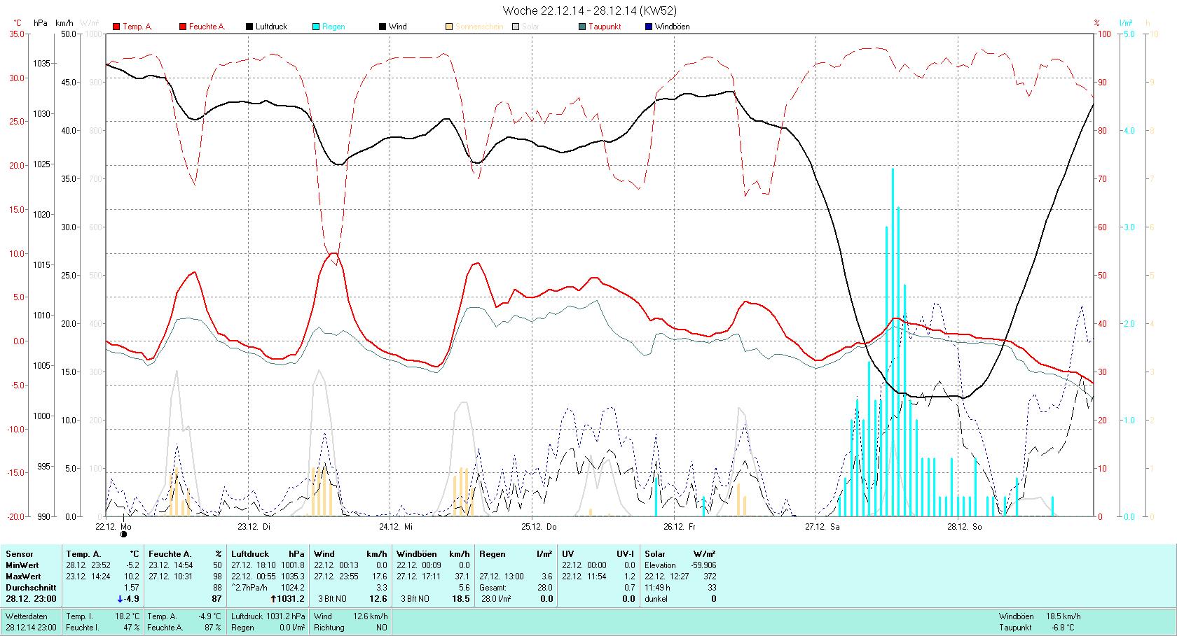 KW 52 Tmin -5.2°C, Tmax 10.2°C, Sonne 11:49h, Niederschlag 28.0mm/2