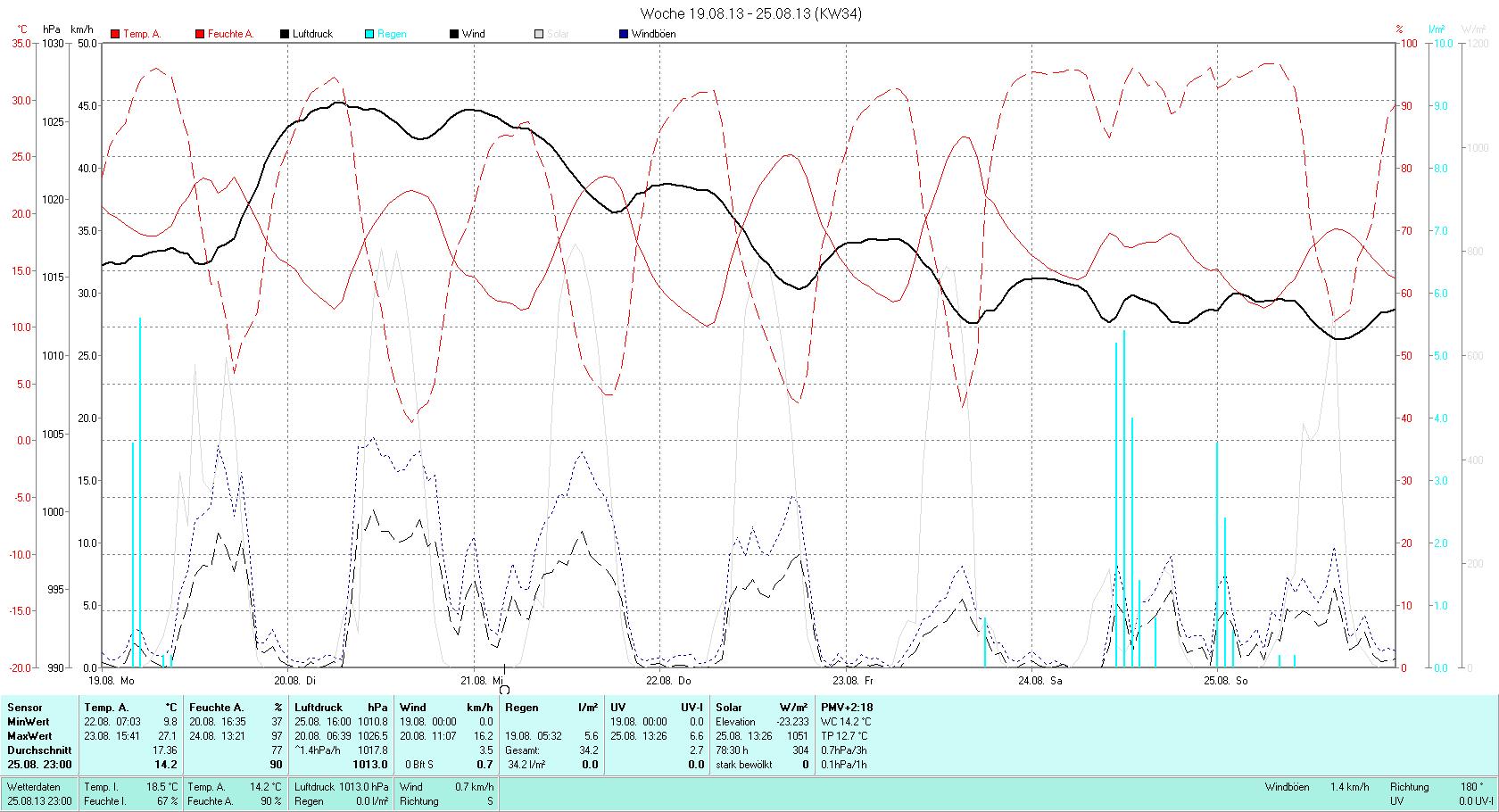 KW 34 Tmin  9.8°C, Tmax 27.1°C, Sonne 52:36h, Niederschlag 34.2mm/2