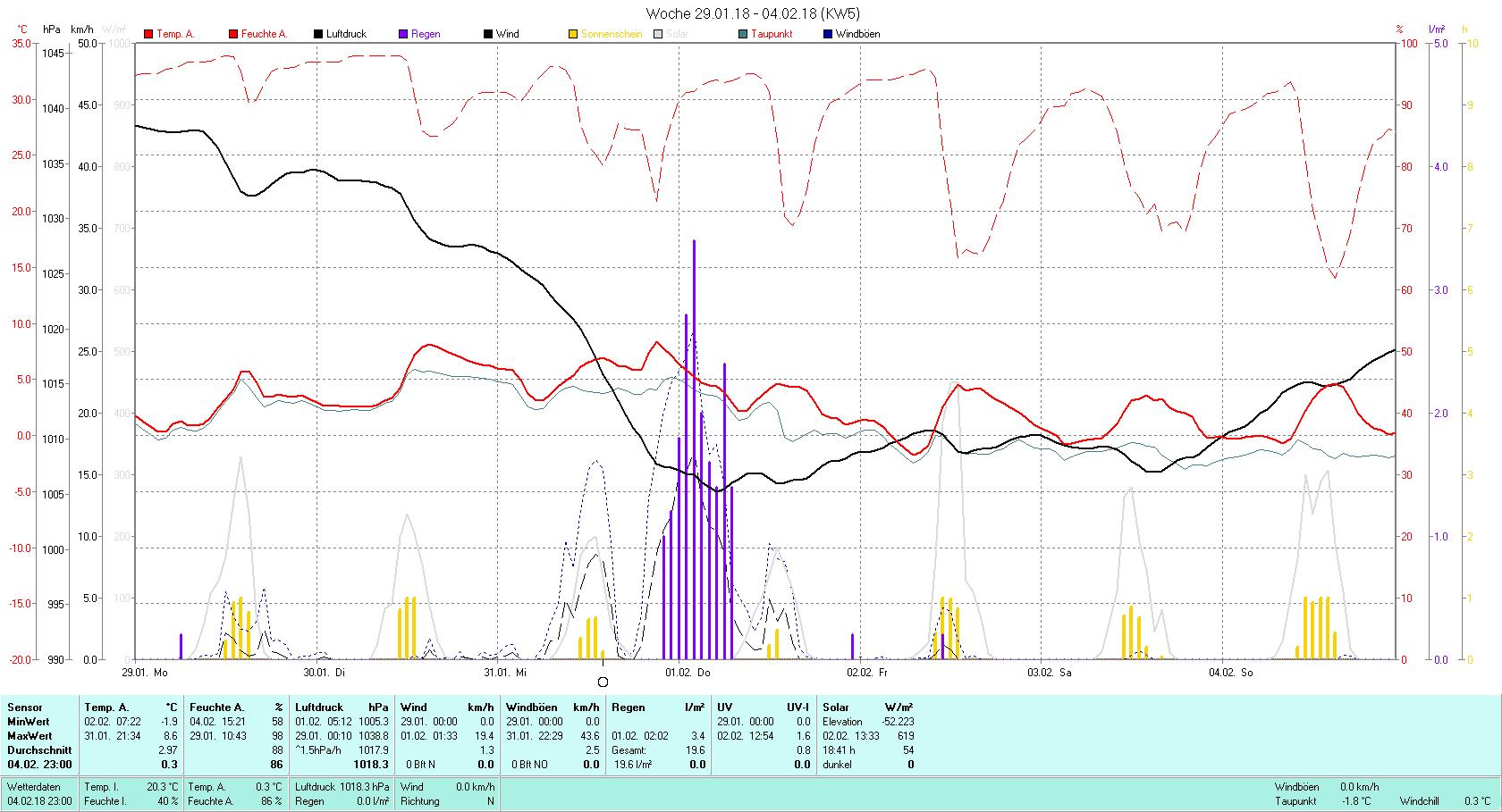 KW 05 Tmin -1.9°C, Tmax 8.6°C, Sonne 18:41 h Niederschlag 19.6 mm2