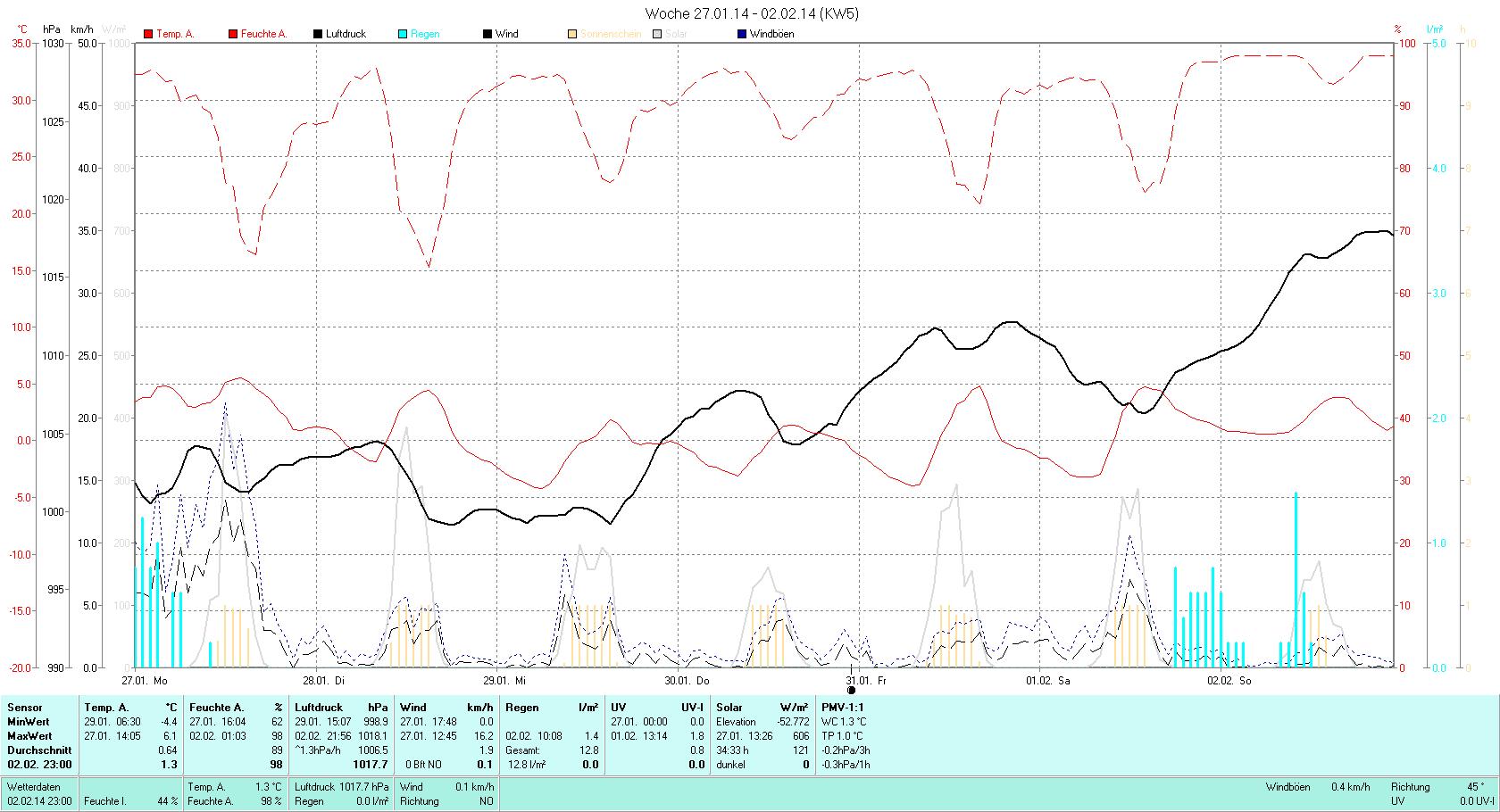KW 05 Tmin -4.4°C, Tmax 6.1°C, Sonne 34:33h, Niederschlag 12.8mm/2
