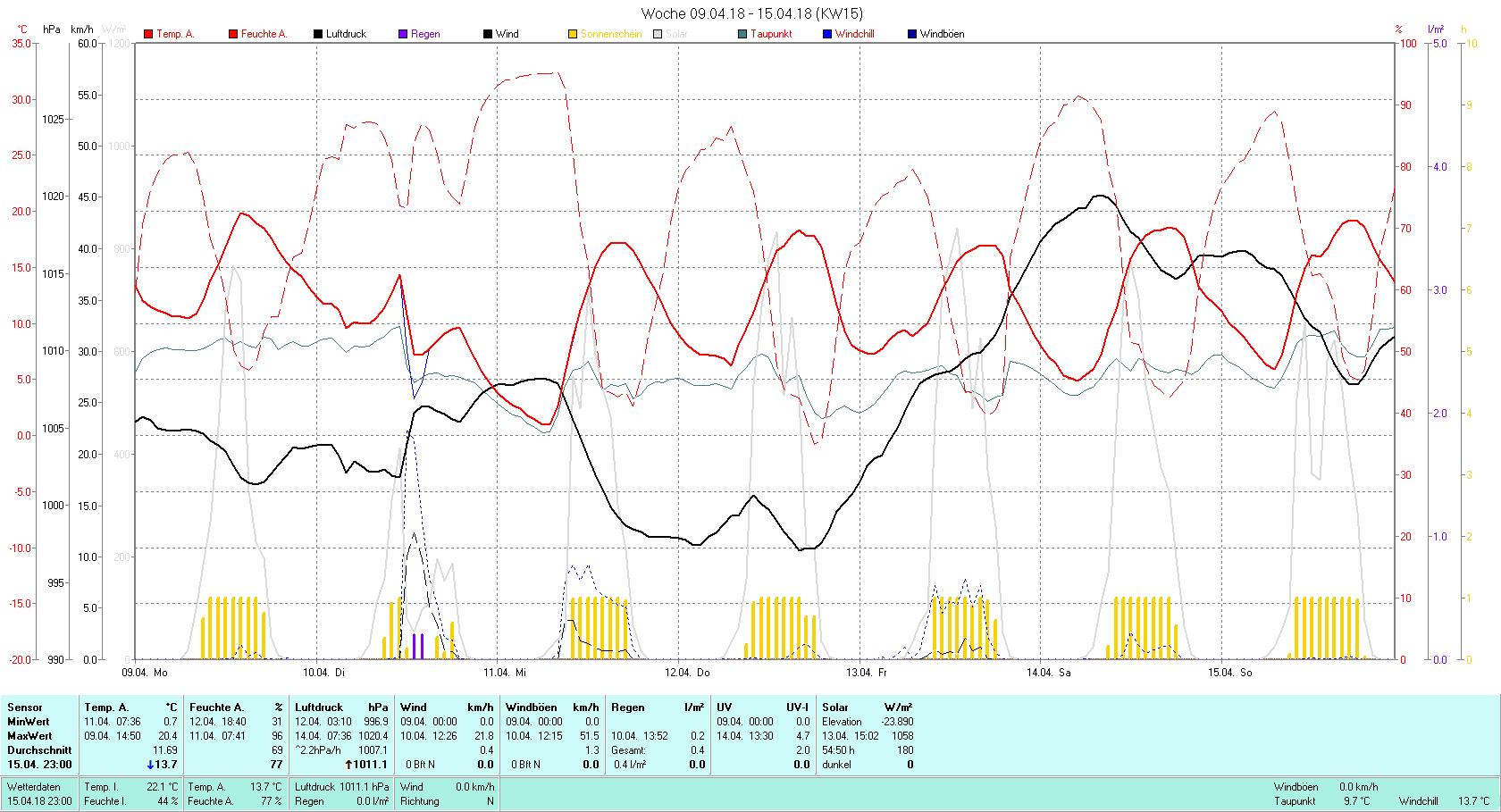 KW 15 Tmin 0.7°C, Tmax 20.4°C, Sonne 54:50 h Niederschlag 0.4 mm2
