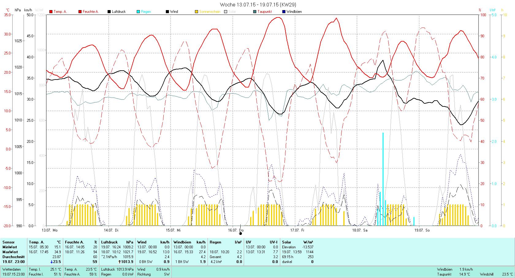 KW 29 Tmin 15.1°C, Tmax 34.9°C, Sonne 69.15h, Niederschlag 4.2mm/2