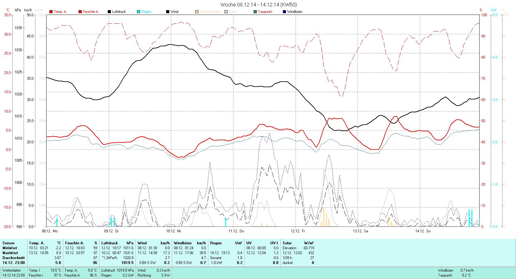 KW 50 Tmin -2.2°C, Tmax 8.5°C, Sonne  3:09h, Niederschlag 1.8mm/2