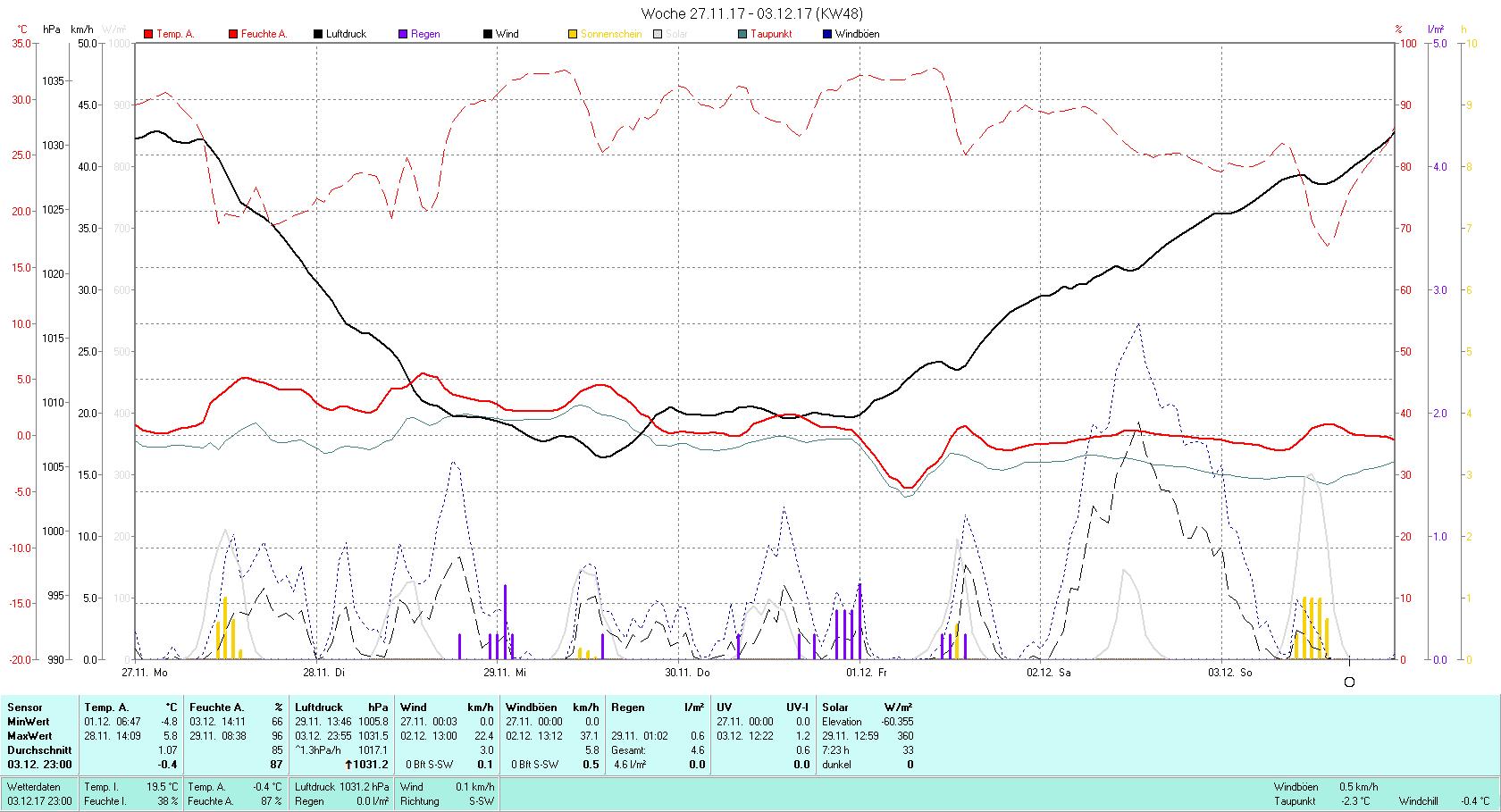 KW 48 Tmin -4.8°C, Tmax 5.8°C, Sonne 7:23 h Niederschlag 4.6 mm2