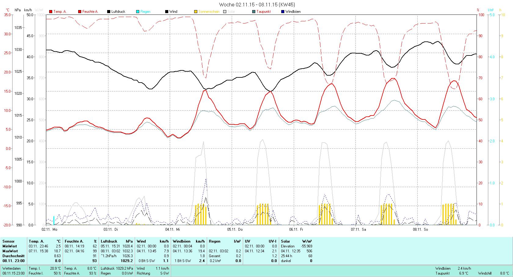 KW 45 Tmin 2.5°C, Tmax 18.7°C, Sonne 25:44h, Niederschlag 0.2mm/2