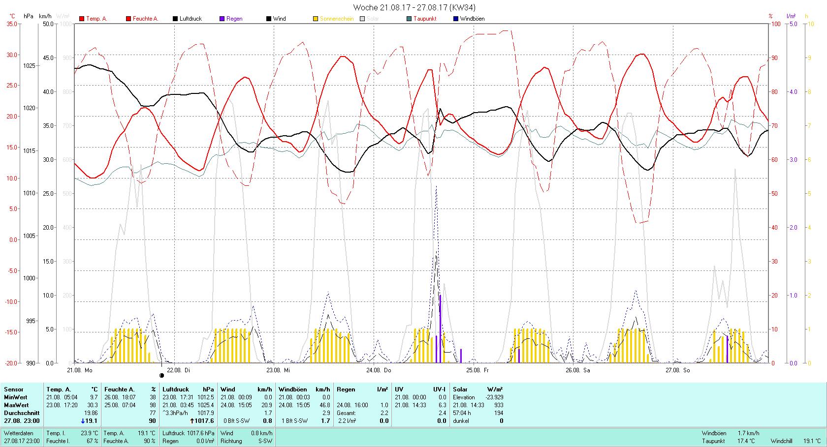KW 34 Tmin 9.7°C, Tmax 30.3°C, Sonne 57:04 h Niederschlag 2.2 mm2
