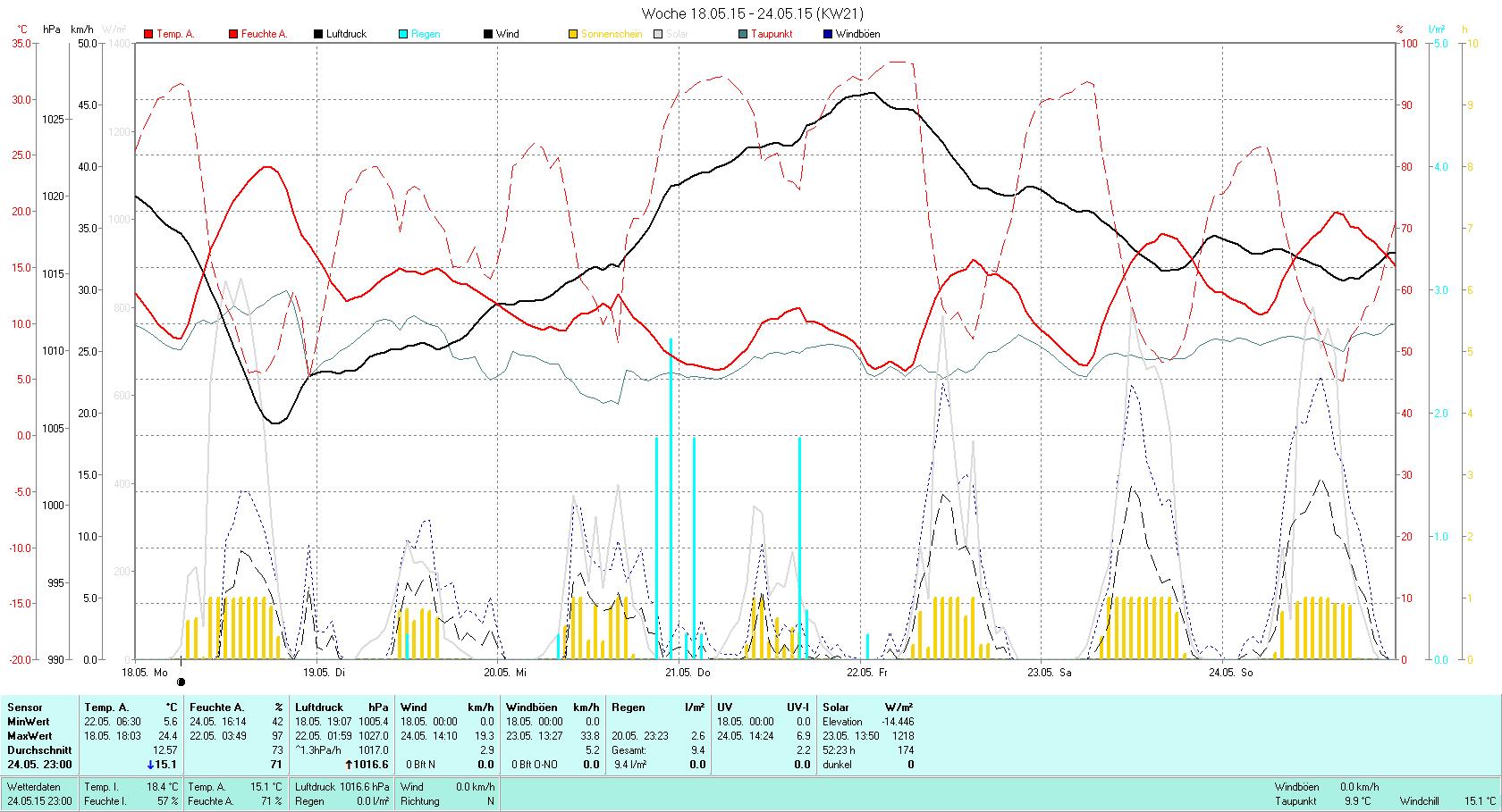 KW 21 Tmin  5.6°C, Tmax 24.4°C, Sonne 52:23h, Niederschlag 9.4mm/2