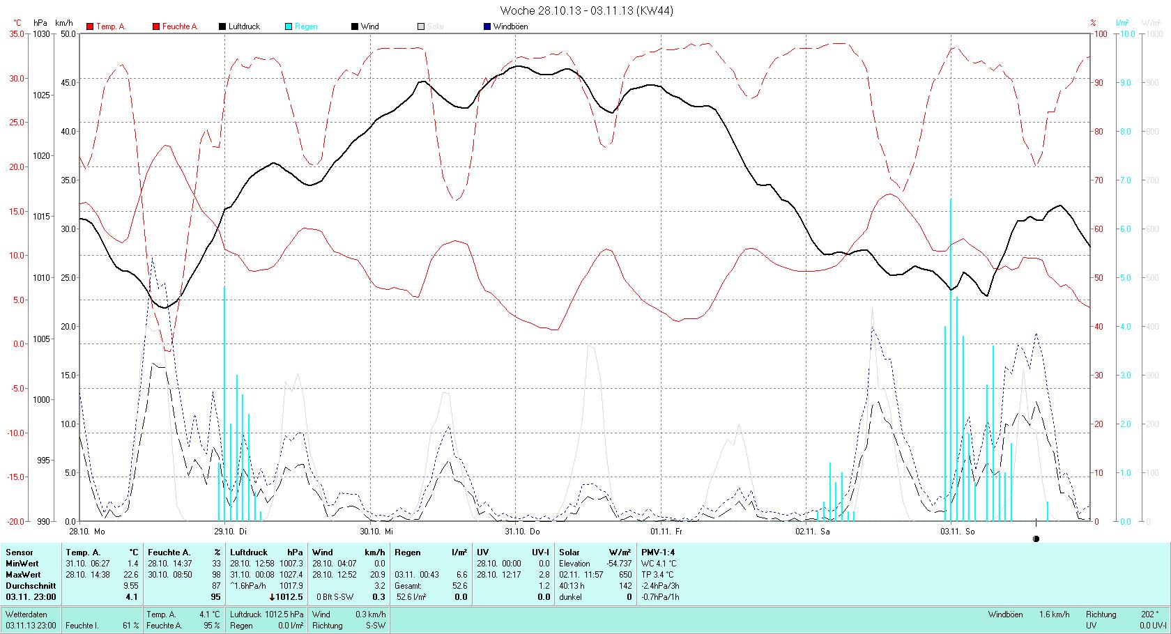 KW 44 Tmin  1.4°C, Tmax 22.6°C, Sonne 24:10h, Niederschlag 52.6mm/2