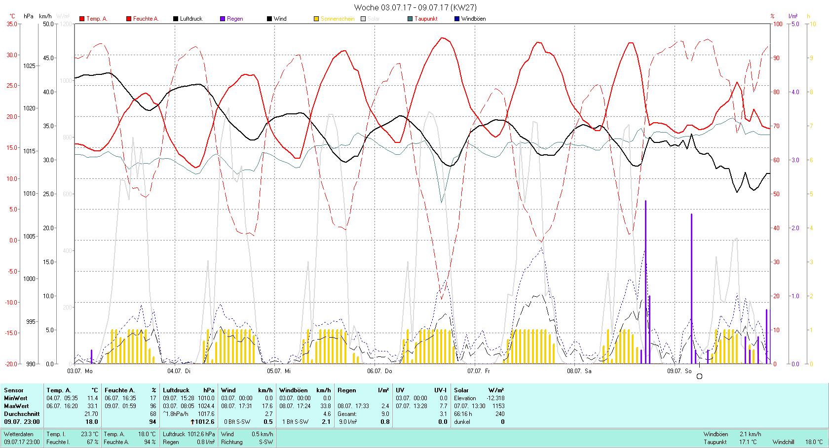 KW 27 Tmin 11.4°C, Tmax 33.1°C, Sonne 66:16 h Niederschlag 9 mm2