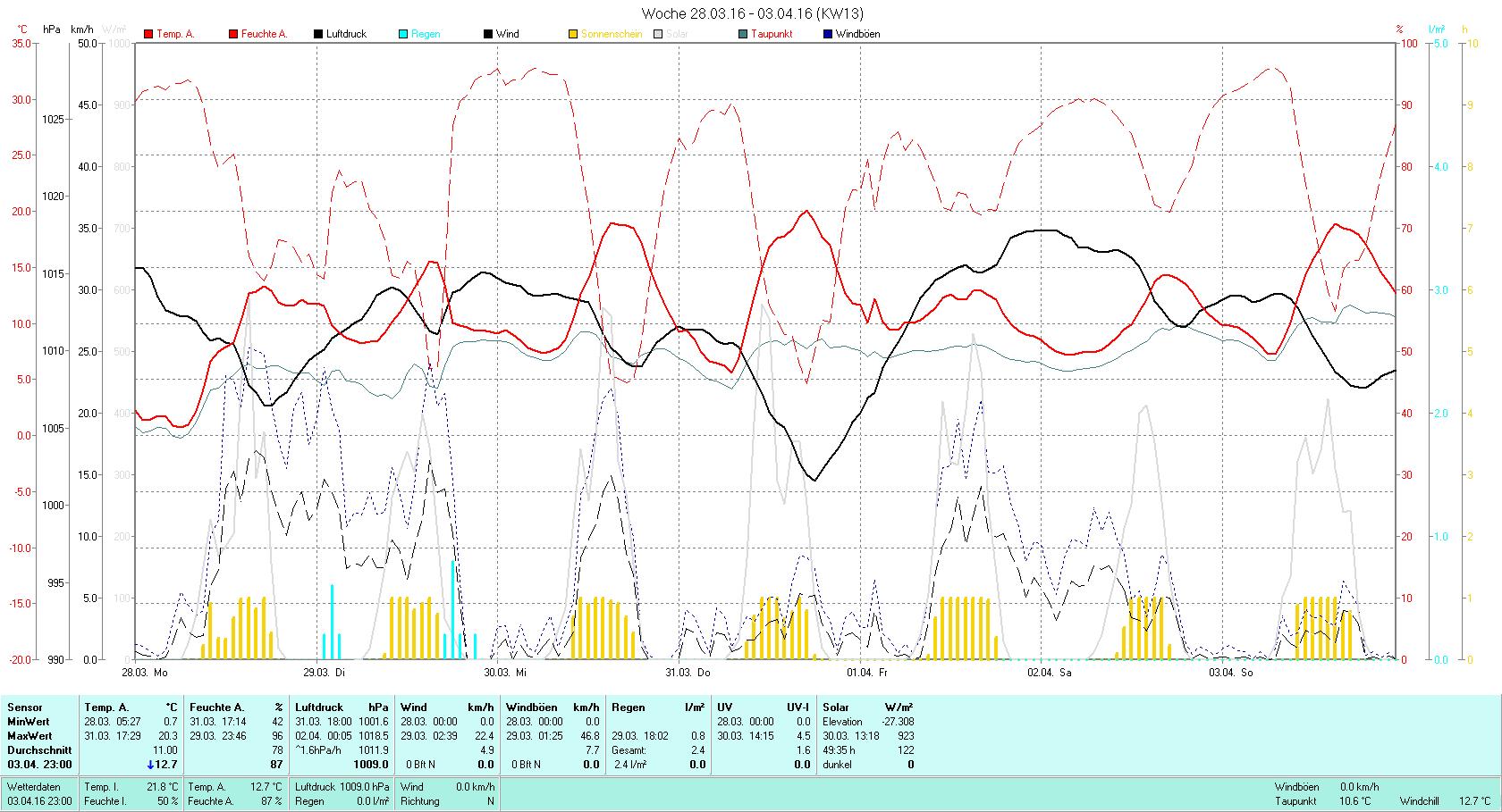 KW 13 Tmin 0.7°C, Tmax 20.3°C, Sonne 49:35h, Niederschlag 2.4mm/2