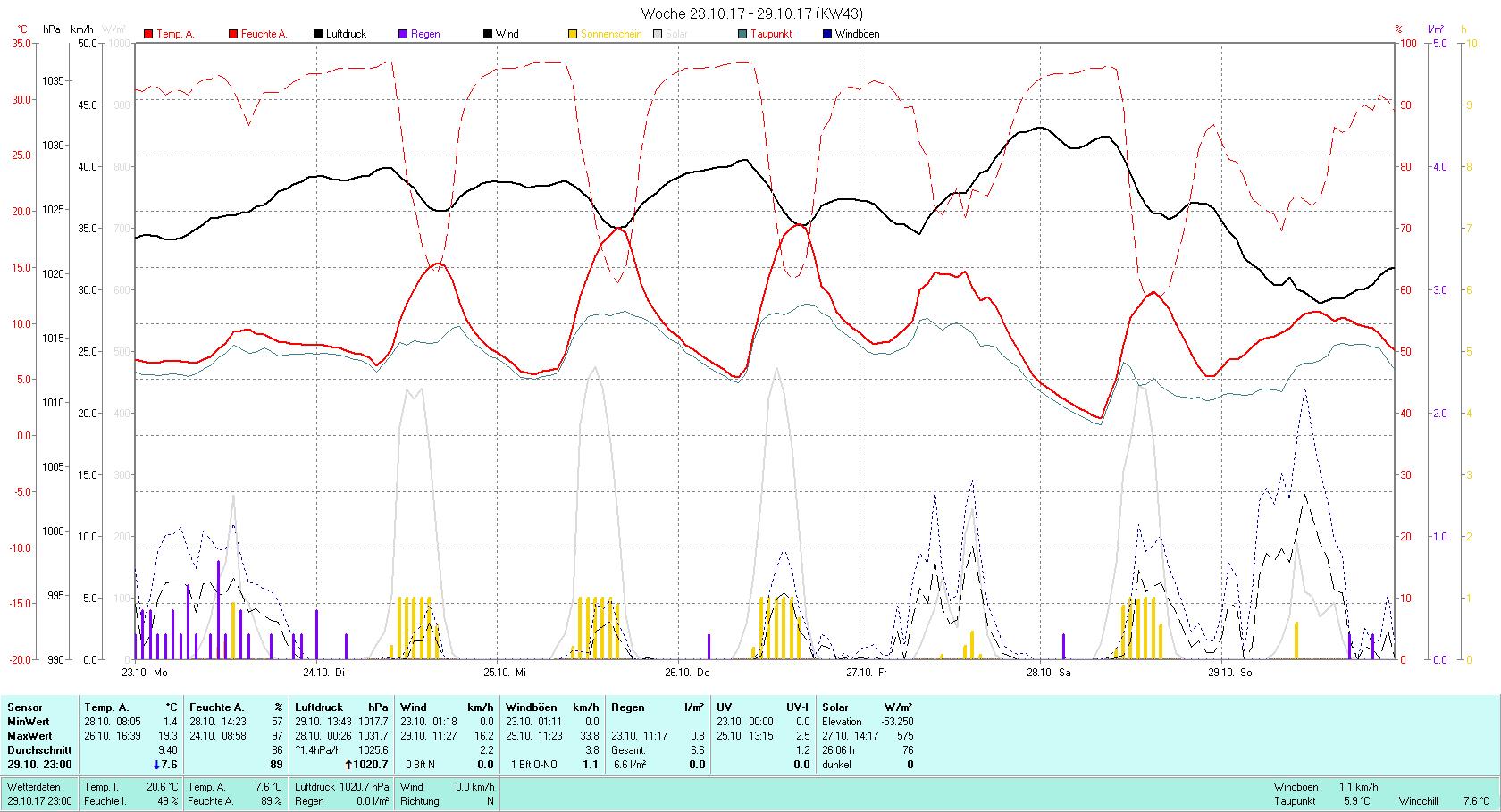 KW 43 Tmin 1.4°C, Tmax 19.3°C, Sonne 26:06 h Niederschlag 6.6 mm2