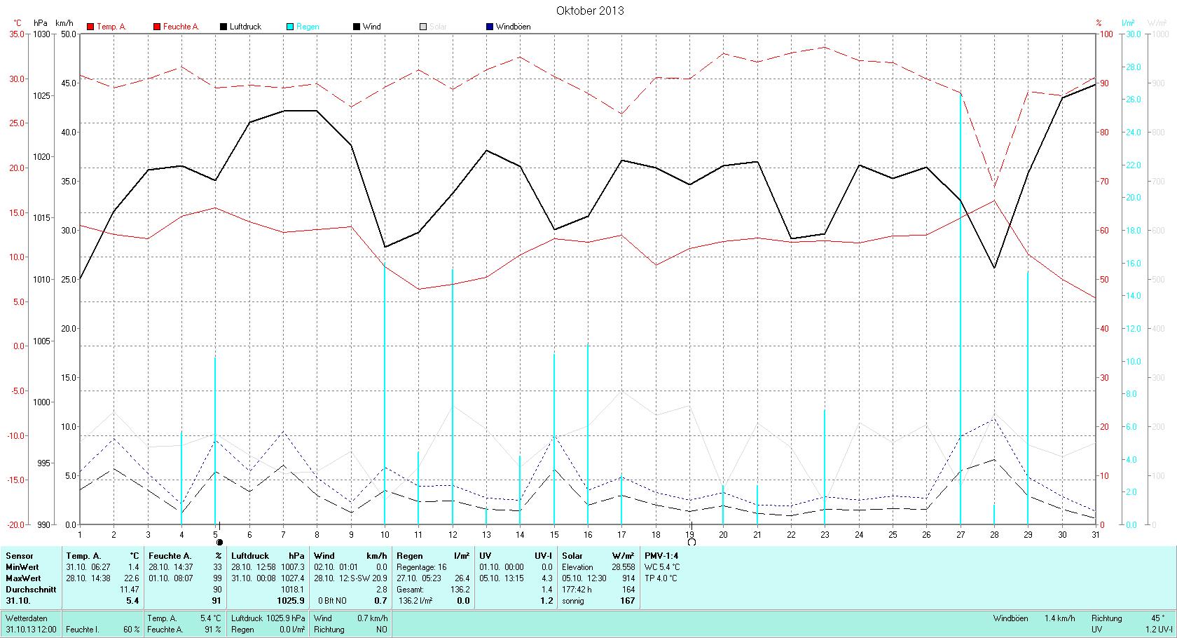 Oktober Tmin 1.4°C, Tmax 22.6°C, Sonne 120:13h, Niederschlag 136.2mm/2