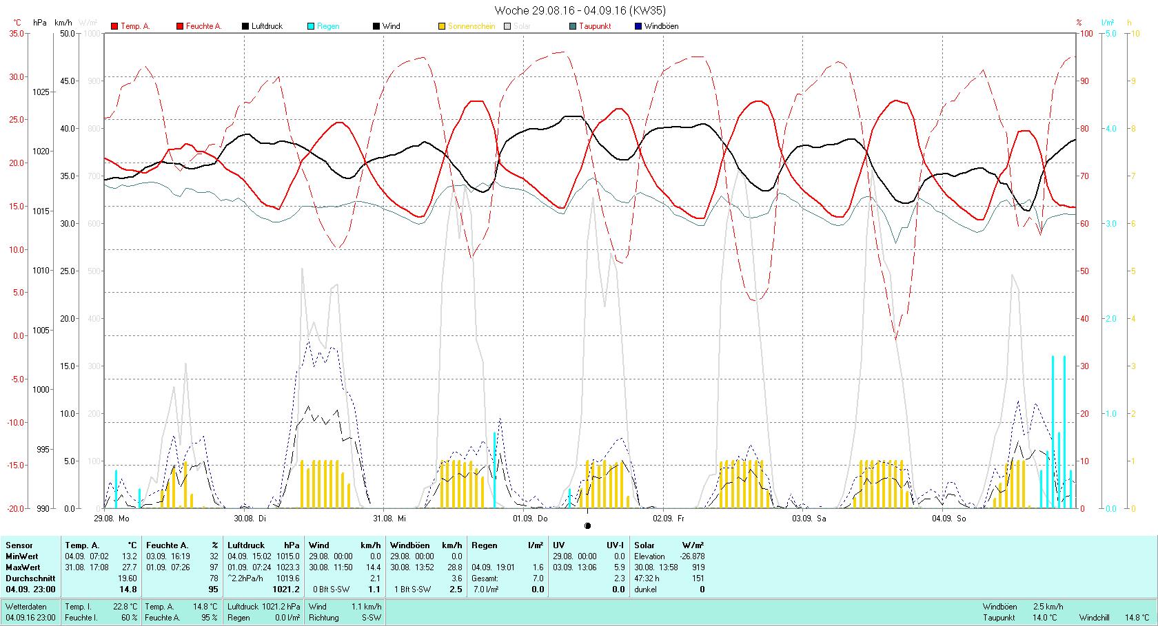 KW 35 Tmin 13.2°C, Tmax 27.7°C, Sonne 47:32h, Niederschlag 7.0mm/2