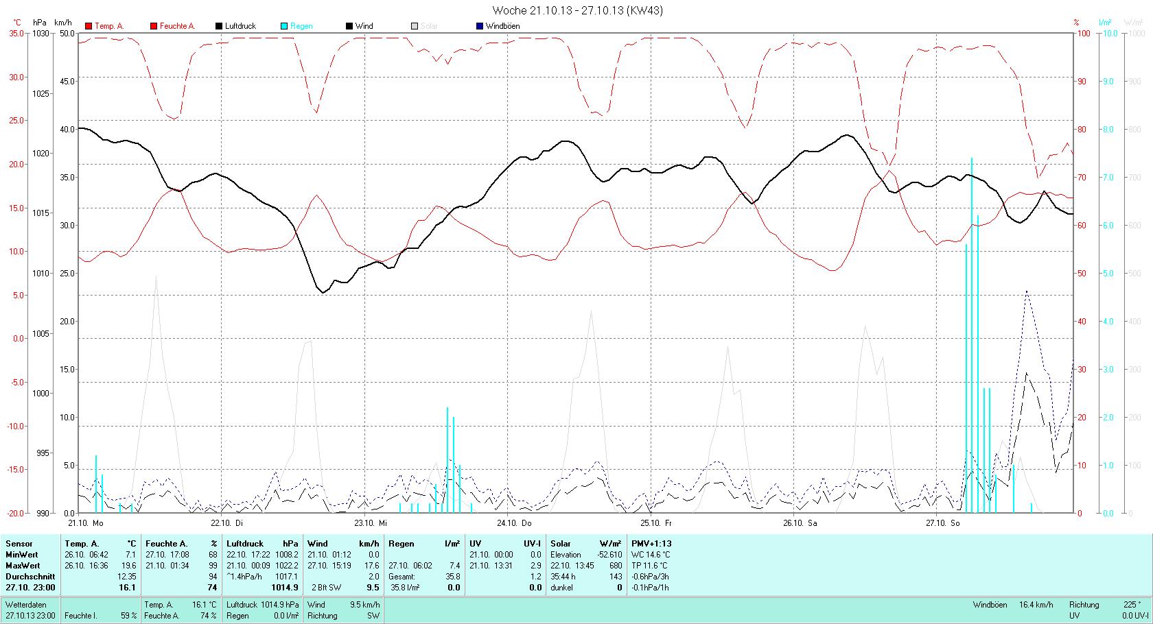 KW 43 Tmin  7.1°C, Tmax 19.6°C, Sonne 25:18h, Niederschlag 35.8mm/2