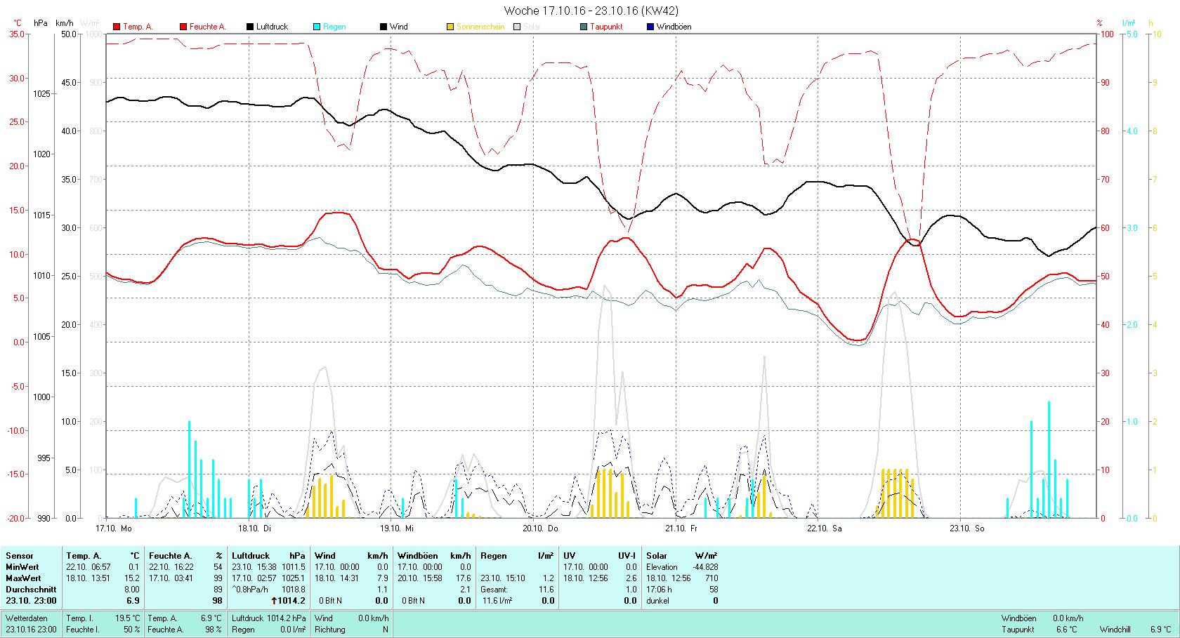 KW 42 Tmin 0.1°C, Tmax 15.2°C, Sonne 17:06h, Niederschlag 11.6mm/2