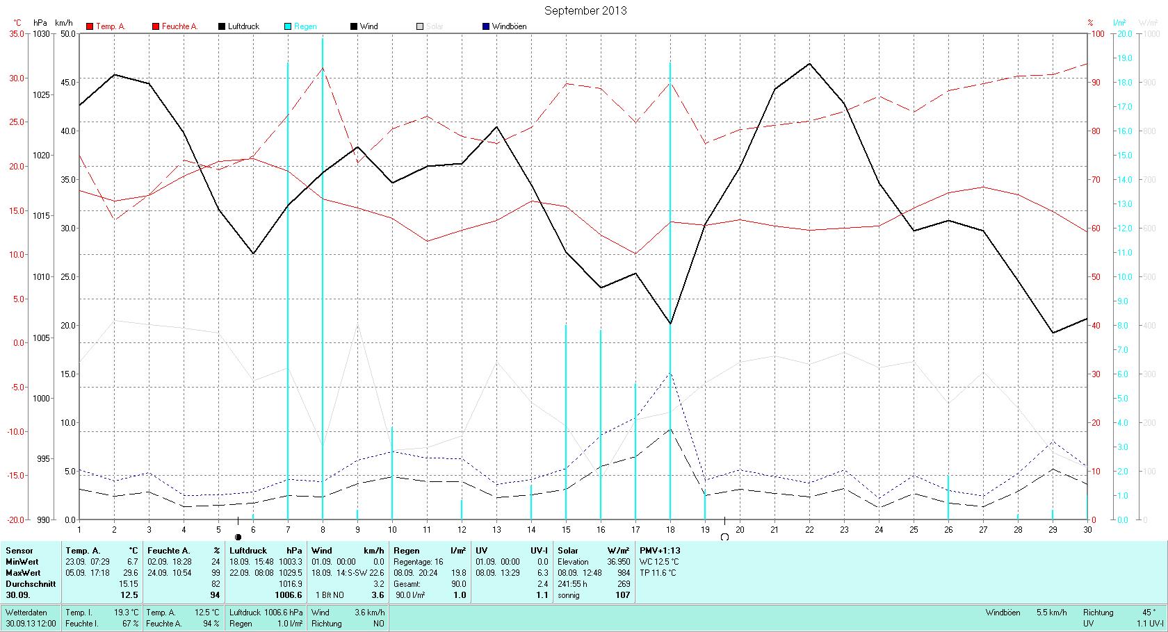 September Tmin 6.7°C, Tmax 29.6°C, Sonne 190:43h, Niederschlag 90.0mm/2