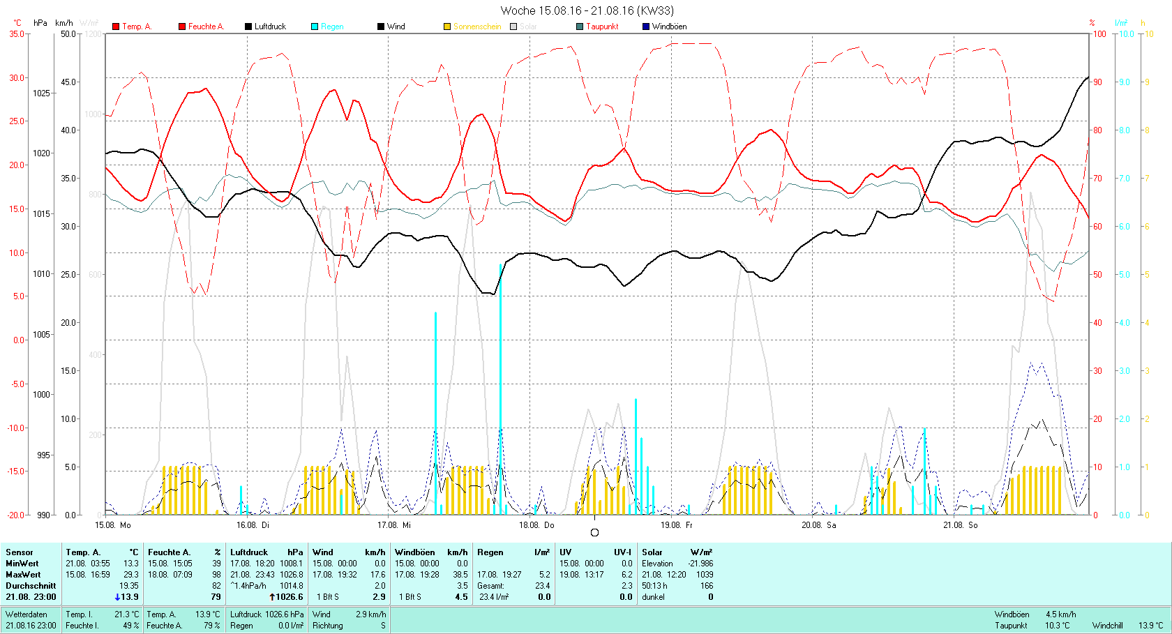 KW 33 Tmin 13.3°C, Tmax 29.3°C, Sonne 50:13h, Niederschlag 23.4mm/2