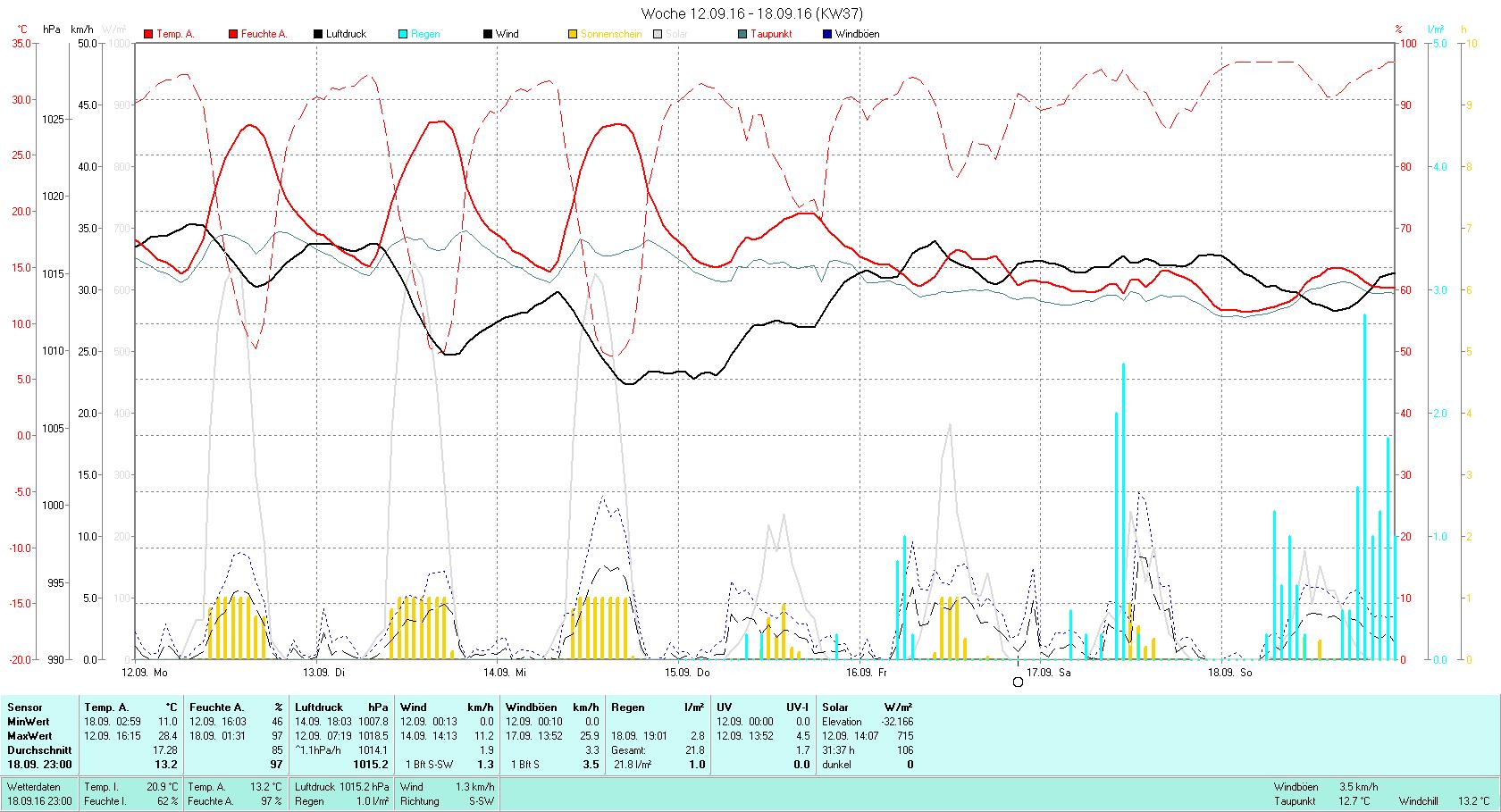 KW 37 Tmin 11.0°C, Tmax 28.4°C, Sonne 31:37h, Niederschlag 21.8mm/2