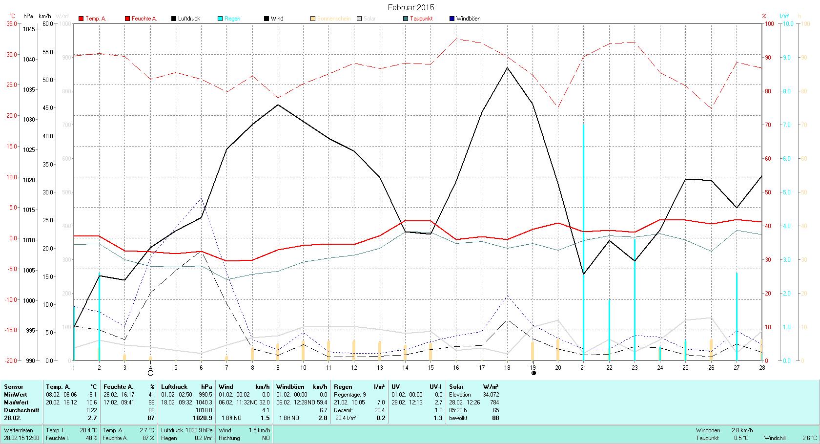 Februar 2015 Tmin -9.1°C, Tmax 10.6°C, Sonne 85:20h, Niederschlag 20.4mm/2