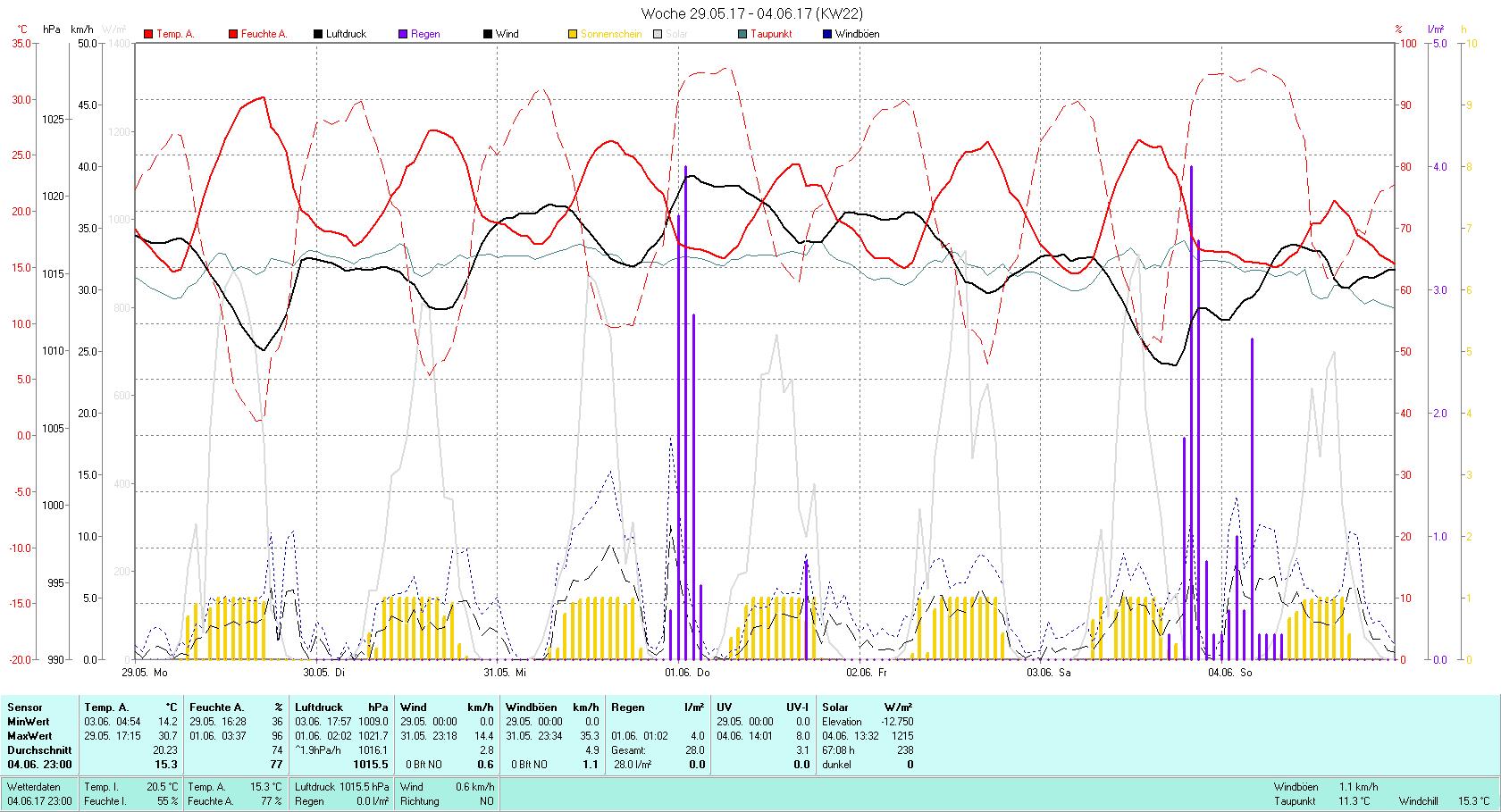 KW 22 Tmin 14.2°C, Tmax 30.7°C, Sonne 67:08h, Niederschlag 28.0mm/2