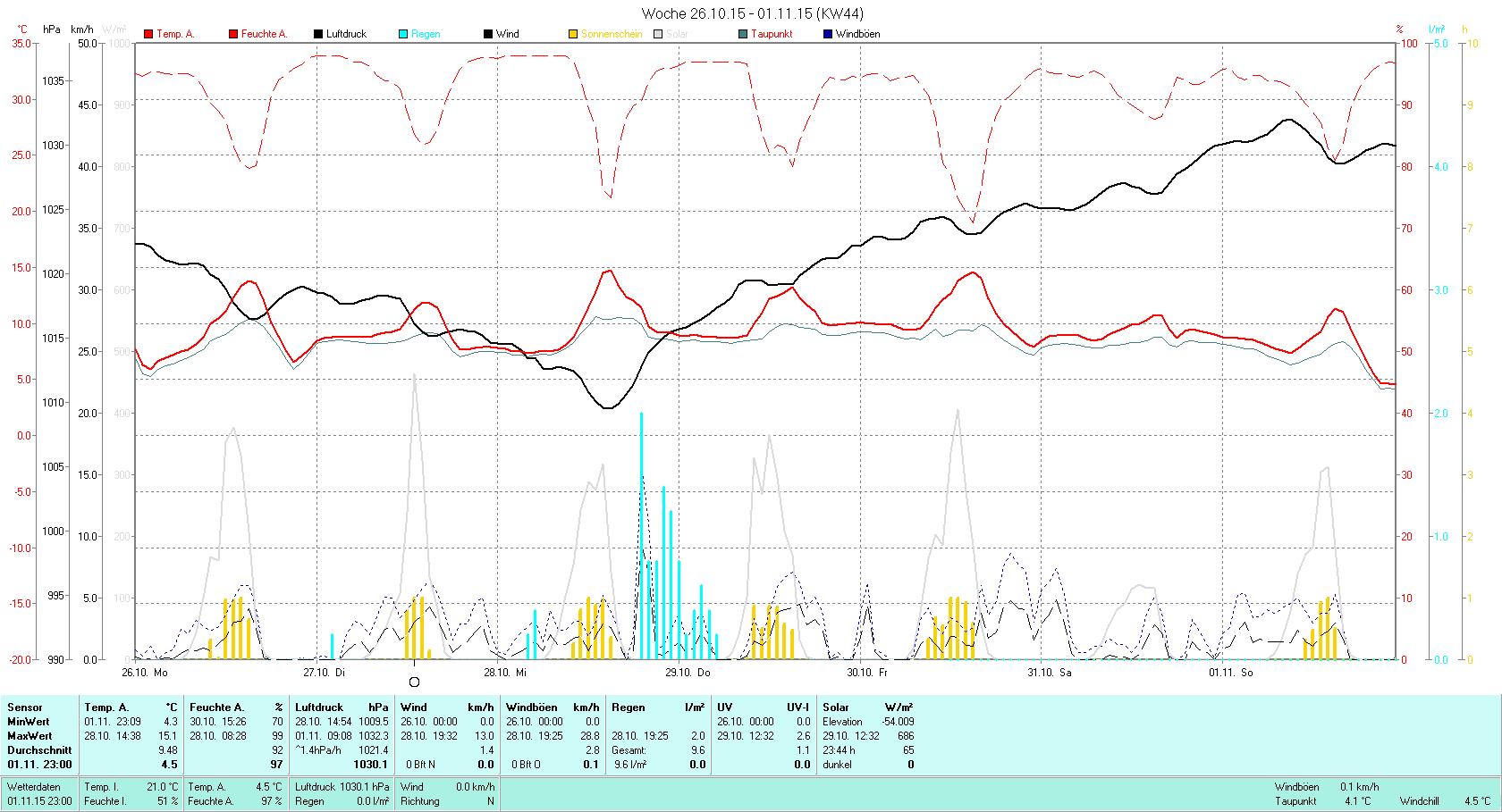 KW 44 Tmin 4.3°C, Tmax 15.1°C, Sonne 23:44h, Niederschlag 9.6mm/2