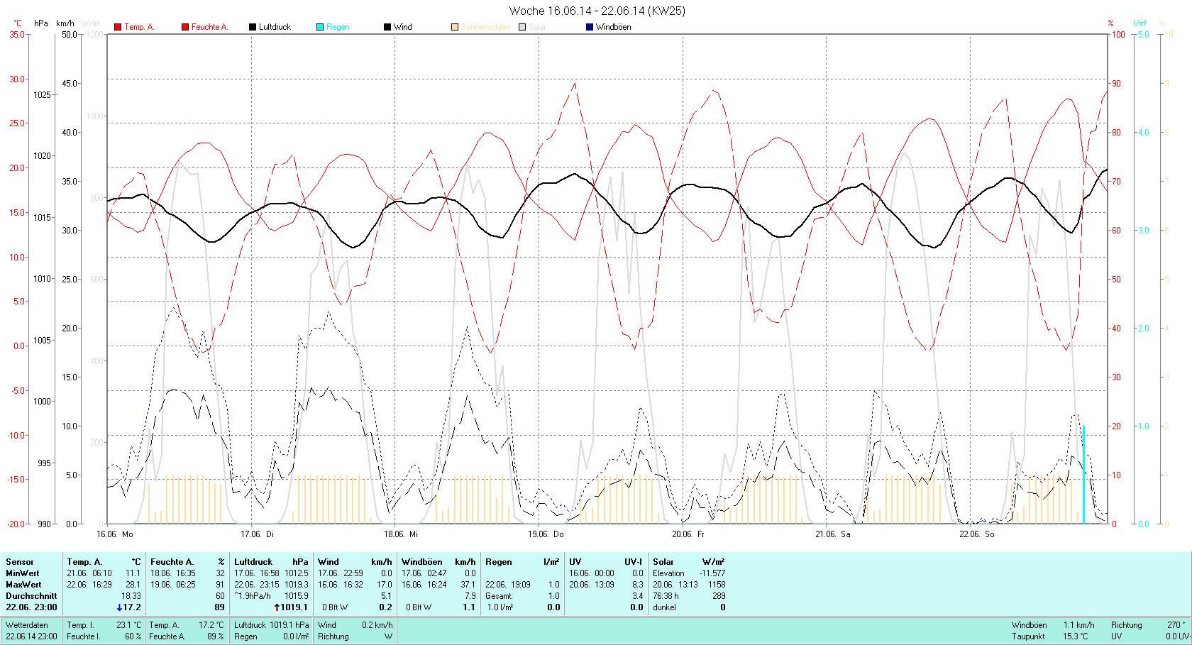 KW 25 Tmin 11.1°C, Tmax 28.1°C, Sonne 76:38h, Niederschlag 1.0mm/2