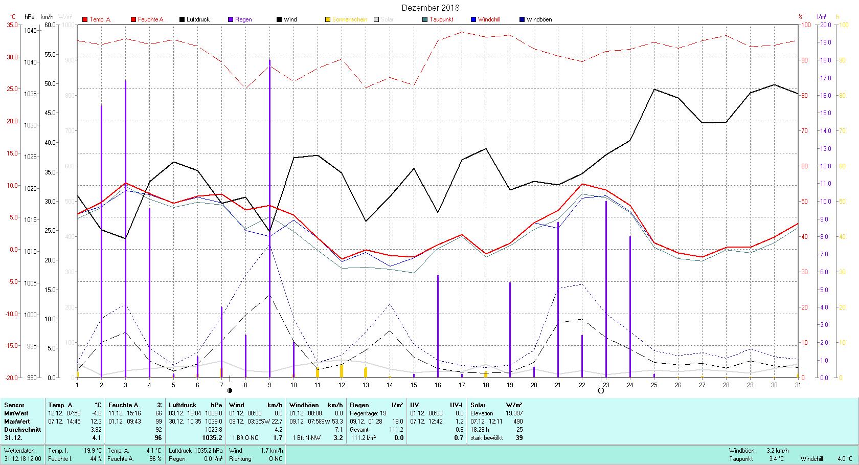 Dezember 2018 Tmin -4.6°C, Tmax 12.3°C, Sonne 18:29 h, Niederschlag 111.2mm/2