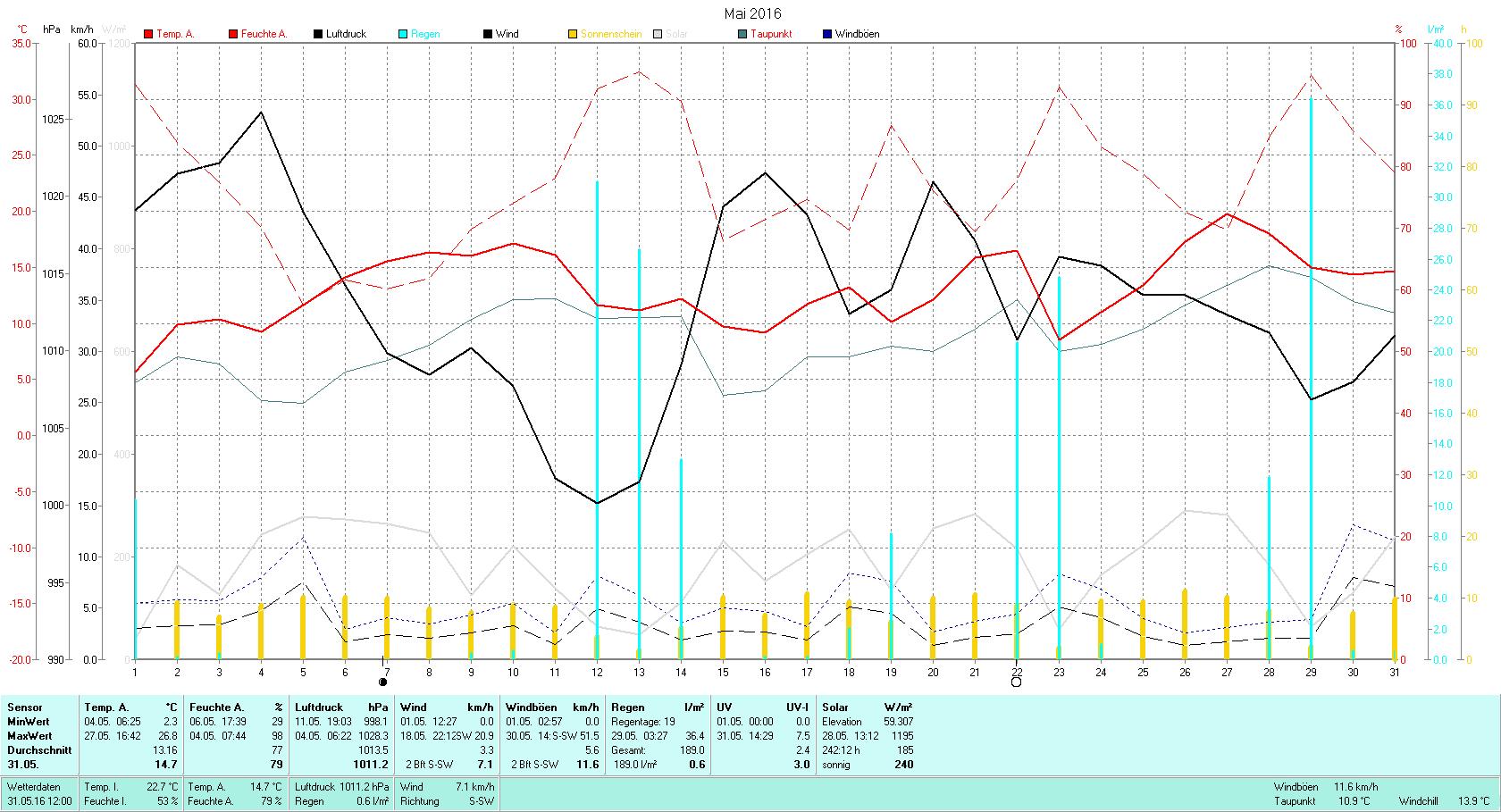 Mai 2016 Tmin 2.3°C, Tmax 26.8°C, Sonne 242:12h, Niederschlag 189.0mm/2