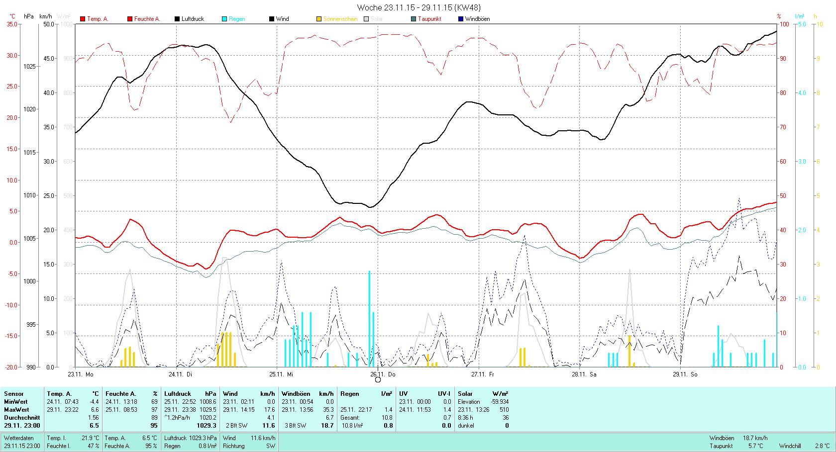 KW 48 Tmin -4.4°C, Tmax 6.6°C, Sonne 08:36h, Niederschlag 10.8mm/2
