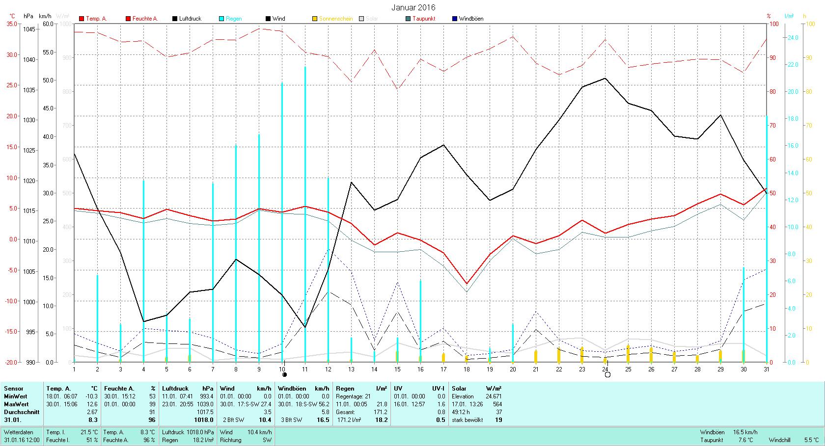 Januar 2016 Tmin -10.3°C, Tmax 12.6°C, Sonne 49:12h, Niederschlag 171.2mm/2