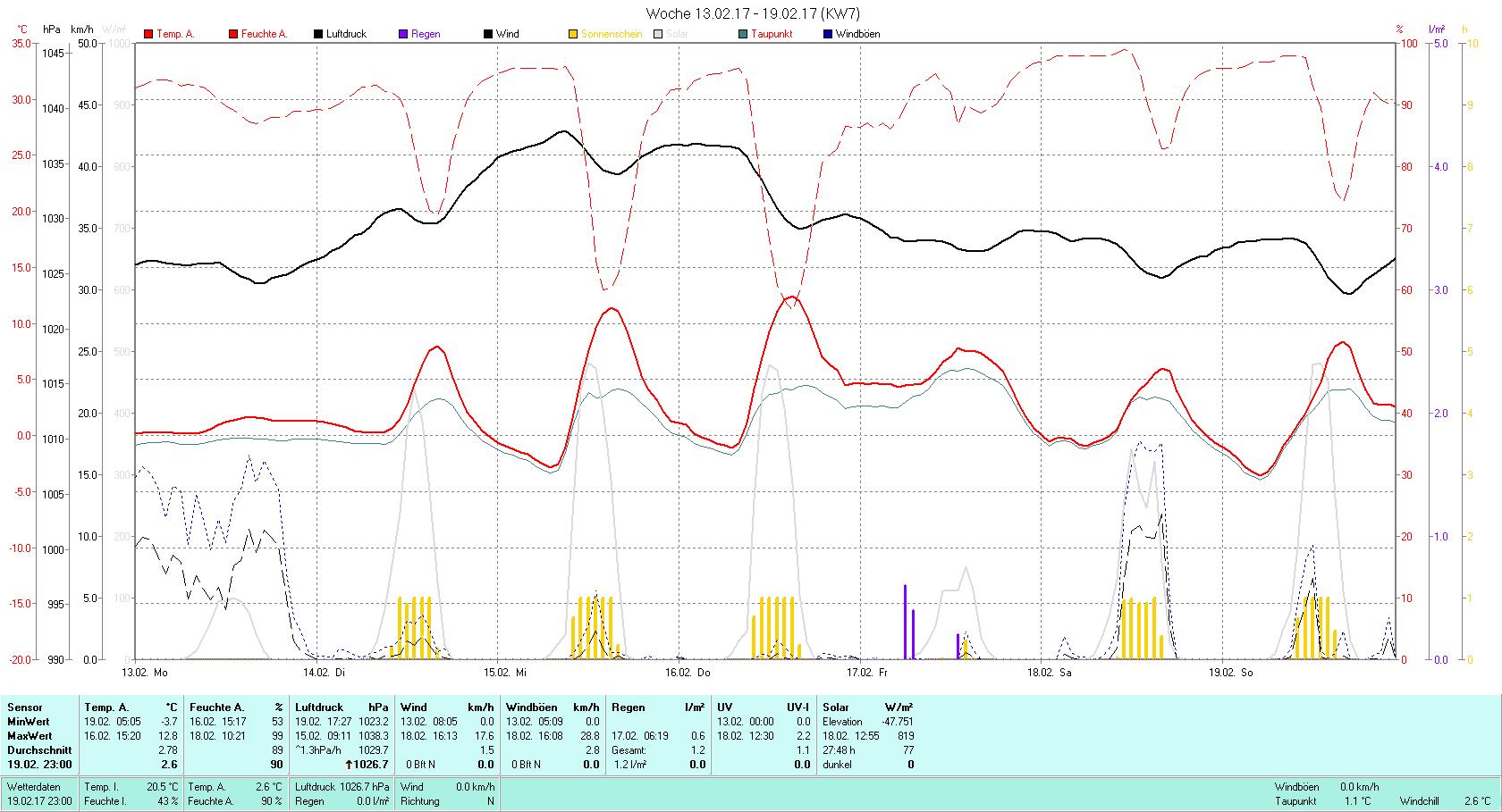 KW 7 Tmin -3.7°C, Tmax 12.8°C, Sonne 27:48h, Niederschlag 1.2mm/2