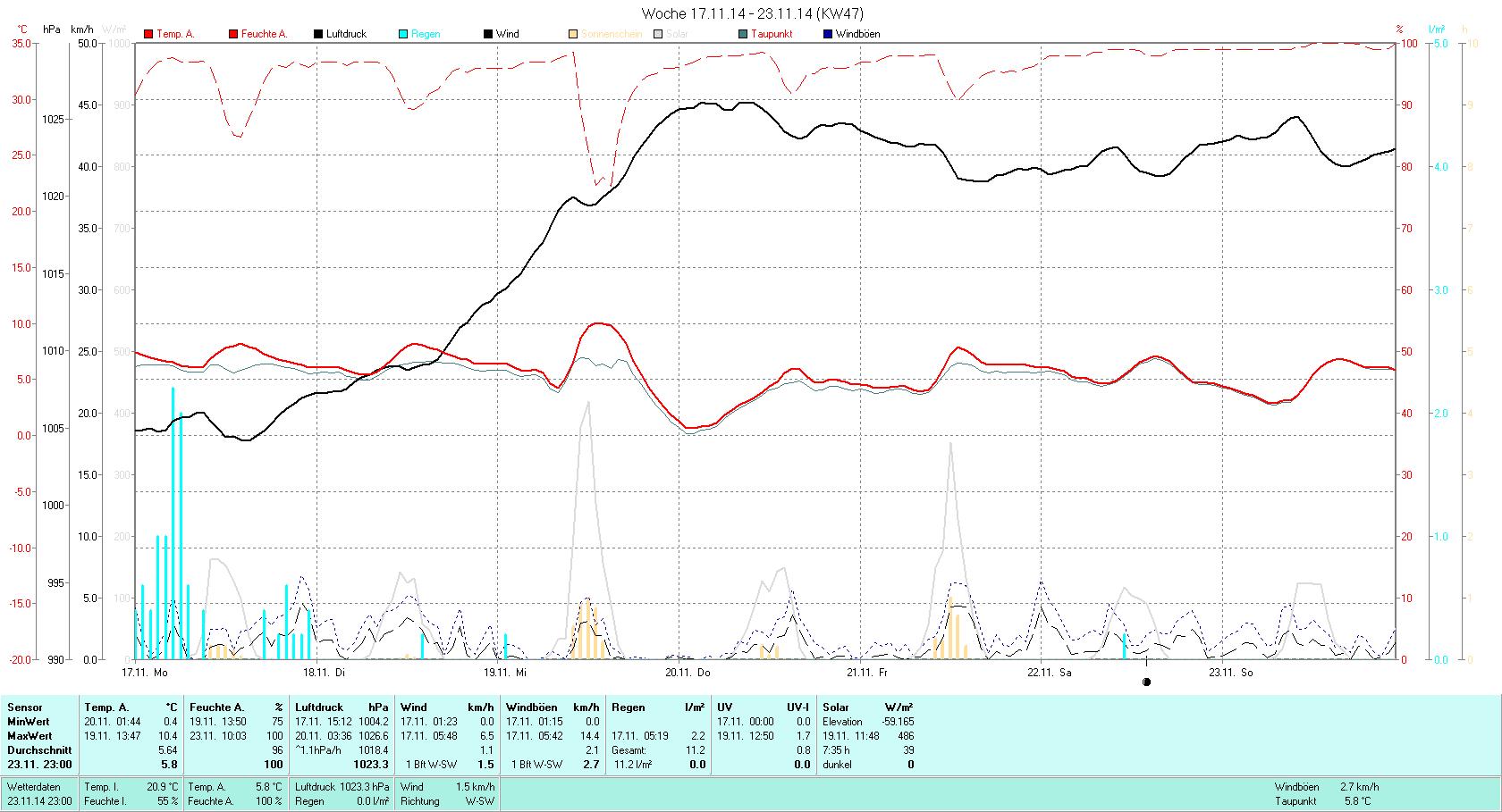 KW 47 Tmin  0.4°C, Tmax 10.4°C, Sonne 7:35h, Niederschlag 11.2mm/2