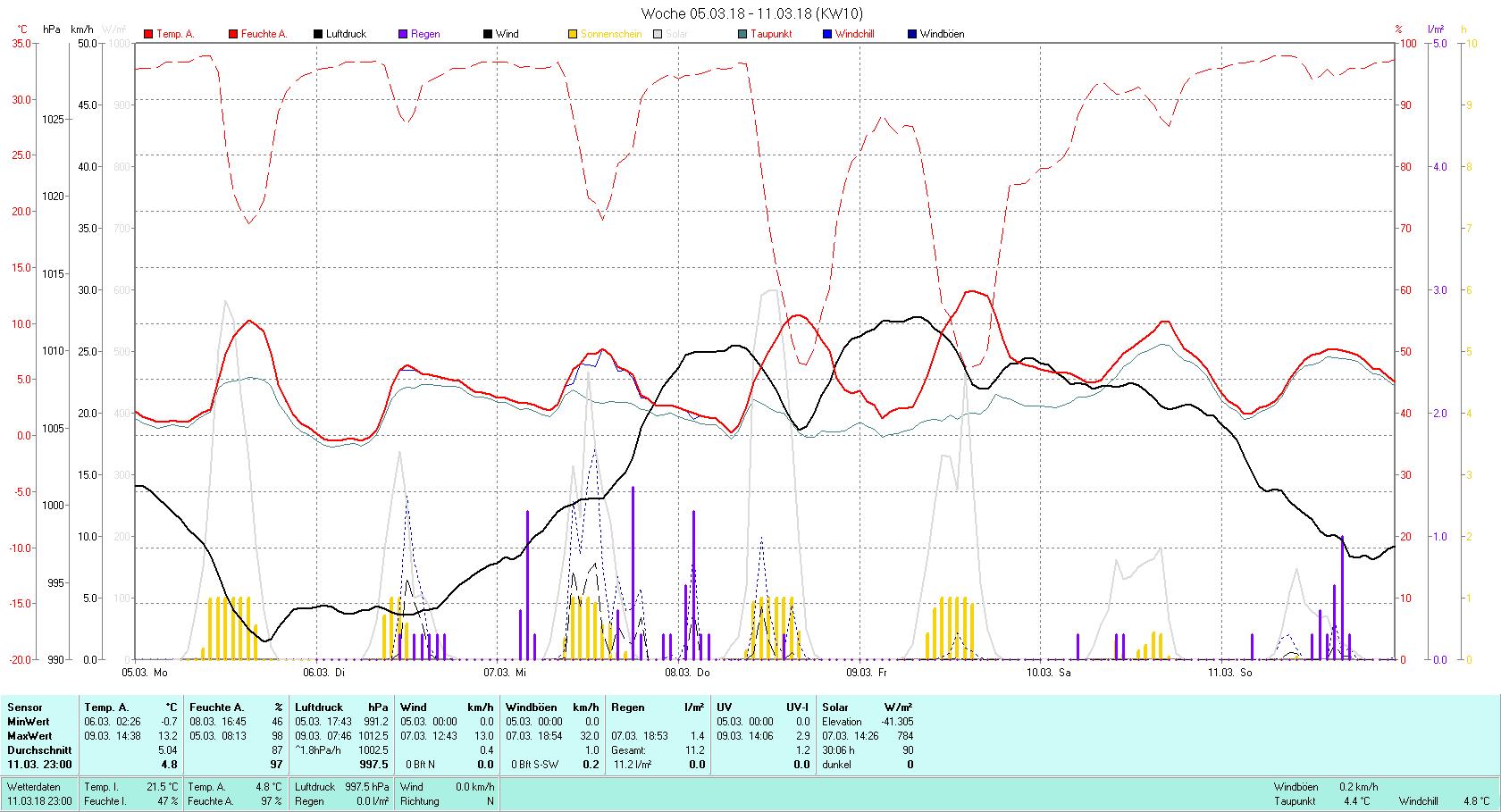 KW 10 Tmin -0.7°C, Tmax 13.2°C, Sonne 30:06 h Niederschlag 11.2 mm2