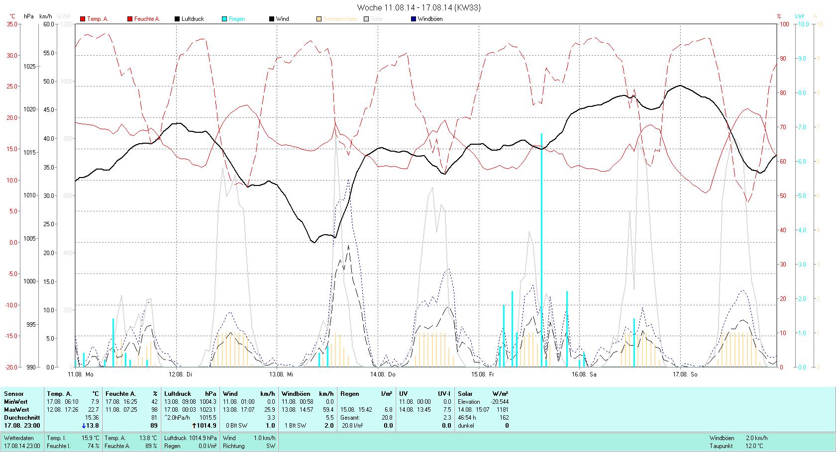 KW 33 Tmin  7.9°C, Tmax 22.7°C, Sonne 46:54h, Niederschlag 20.8mm/2