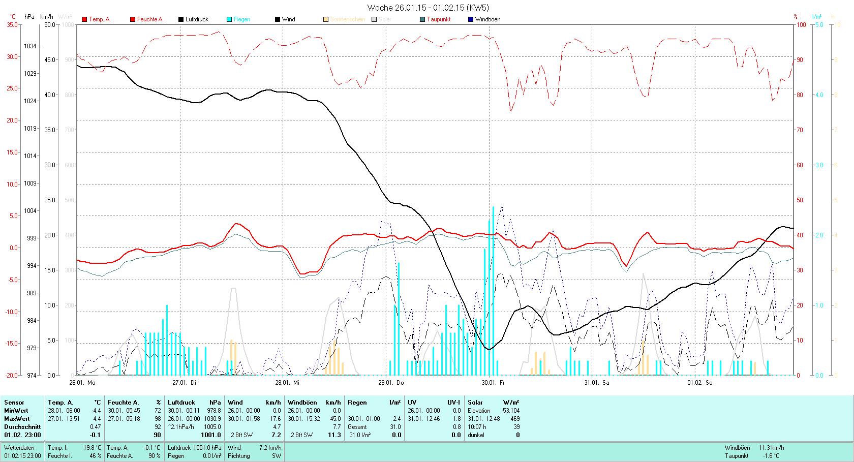 KW 05 Tmin -4.4°C, Tmax 4.4°C, Sonne 10:07h, Niederschlag 31.0mm/2