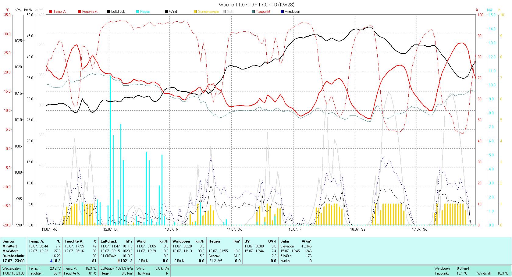 KW 28 Tmin 7.7°C, Tmax 27.8°C, Sonne 51:48h, Niederschlag 61.2mm/2