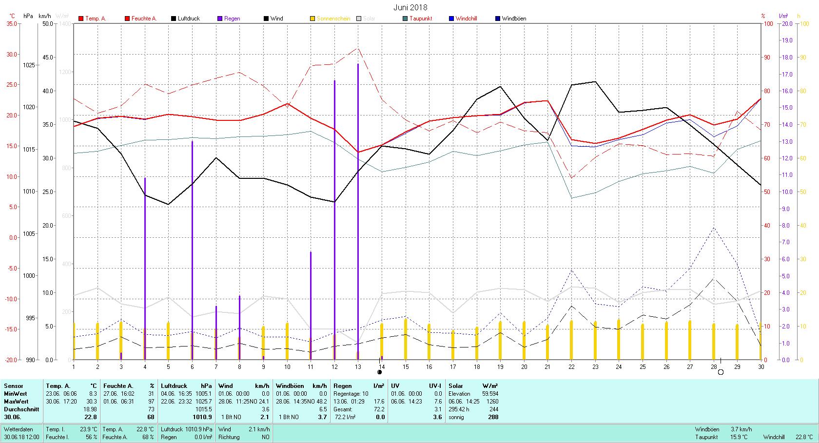 Juni 2018 Tmin 8.3°C, Tmax 30.3°C, Sonne 295:42 h, Niederschlag 72.2mm/2