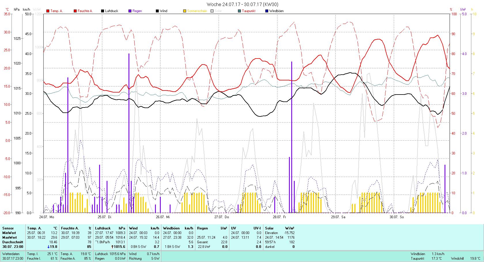 KW 30 Tmin 13.2°C, Tmax 29.6°C, Sonne 59:57 h Niederschlag 22.8 mm2