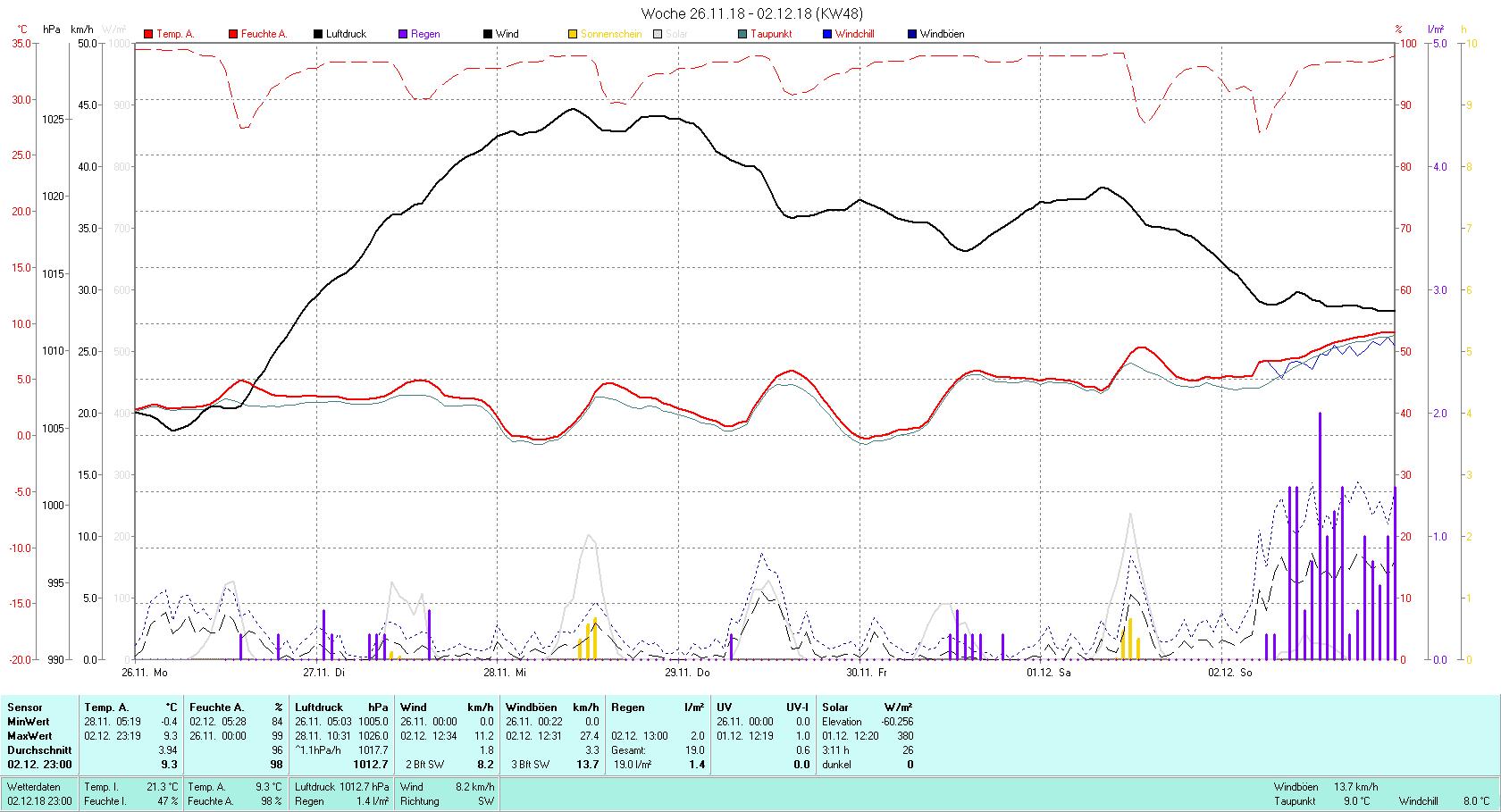 KW 48 Tmin -0.4°C, Tmax 9.3°C, Sonne 3:11 h Niederschlag 19 mm2