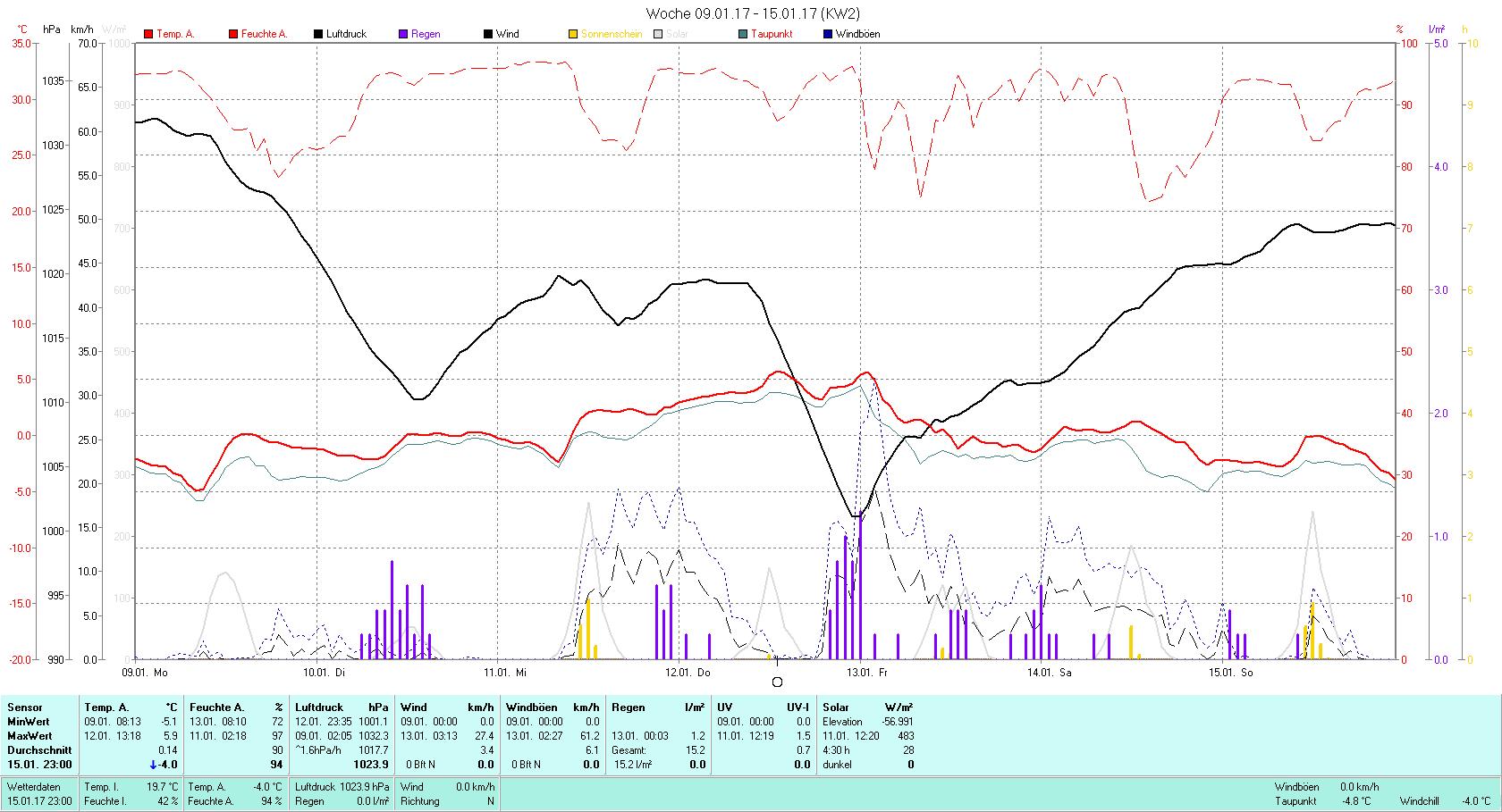KW 2 Tmin -5.1°C, Tmax 5.9°C, Sonne 04:30h, Niederschlag 15.2mm/2
