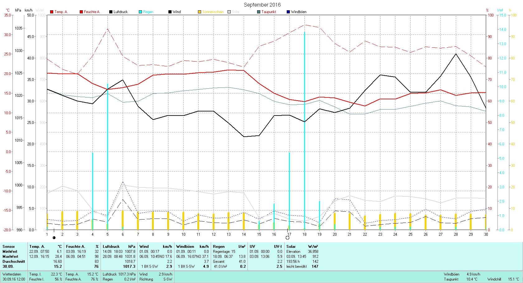 September 2016 Tmin 6.1°C, Tmax 28.4°C, Sonne 193:56h, Niederschlag 41.0mm/2