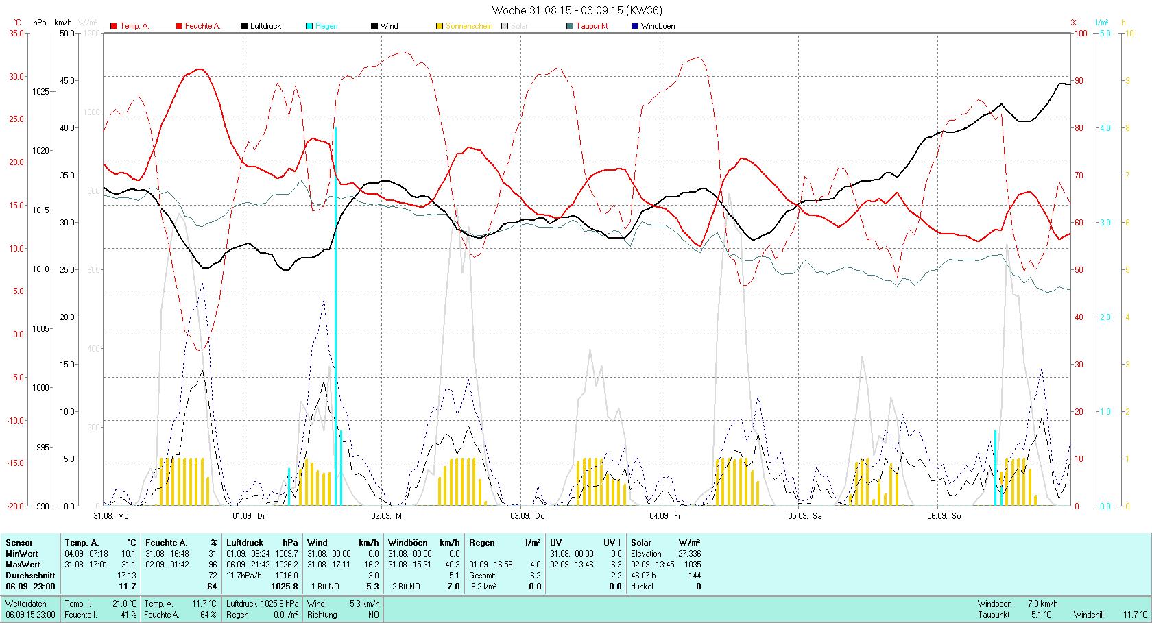 KW 36 Tmin 10.1°C, Tmax 31.1°C, Sonne 46:07h, Niederschlag 6.2mm/2
