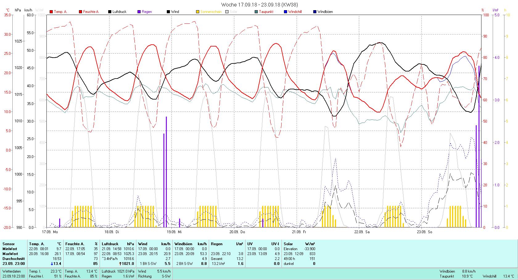 KW 38 Tmin 9.7°C, Tmax 28.1°C, Sonne 49:00 h Niederschlag 13.2 mm2