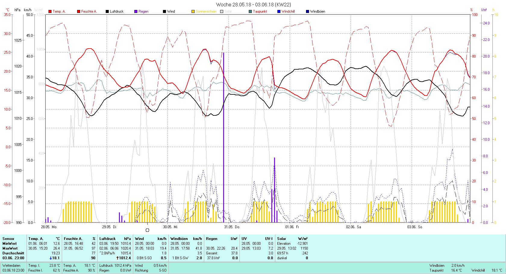 KW 22 Tmin 12.6°C, Tmax 26.4°C, Sonne 69:54 h Niederschlag 37.8 mm2
